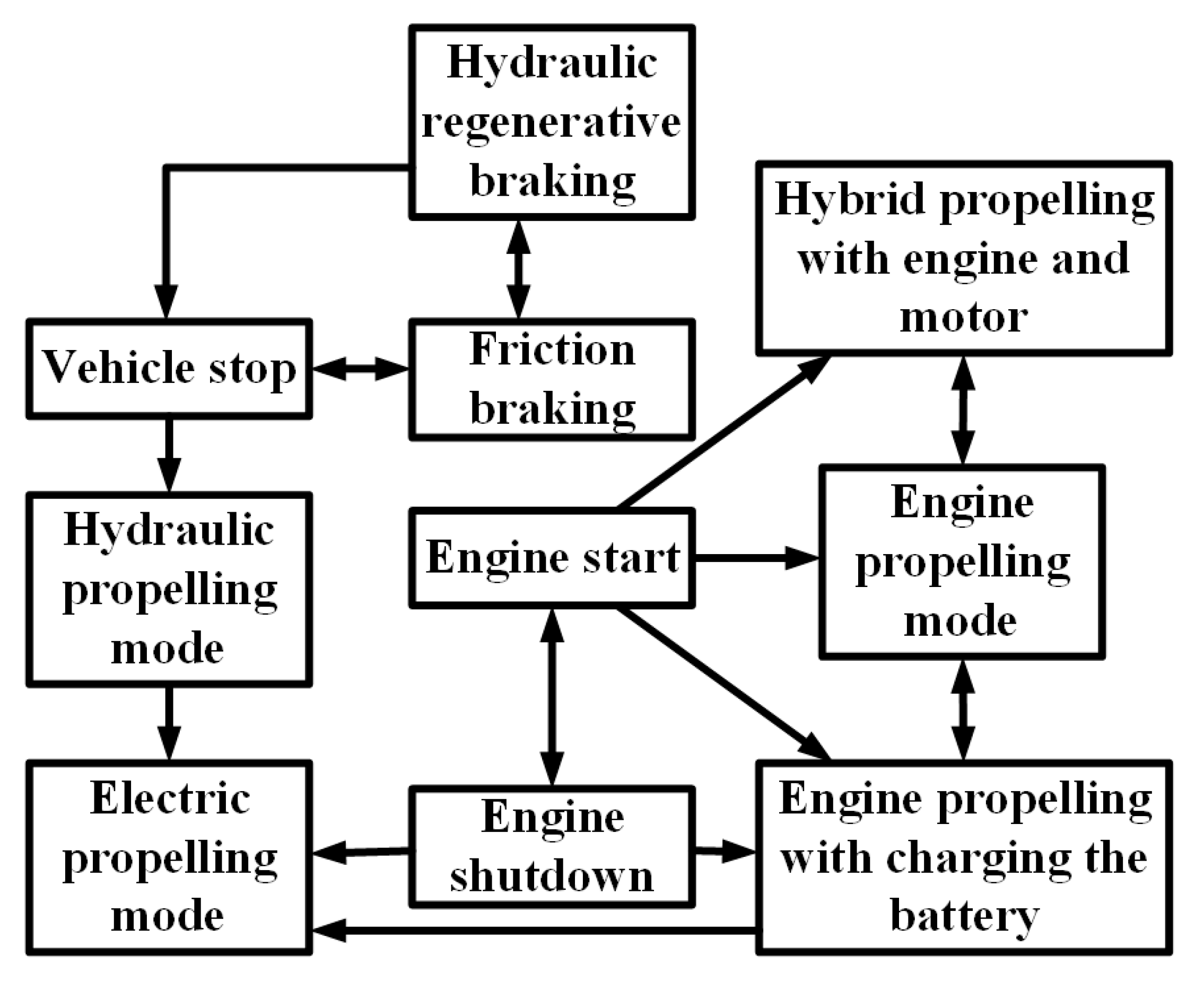 Energies Free Full Text A Comprehensive Study Of Key Electric Car Engine Diagram Hybrid Switched Reluctance Motor And Vehicle Ev Components Technologies Challenges Impacts Future Direction