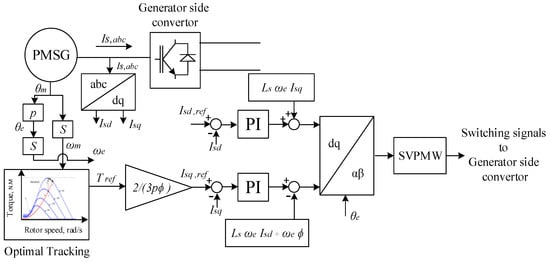 inertia emulation control strategy for vsc hvdc Control strategies of vsc converter - download as pdf file (pdf), text file (txt) or read online.