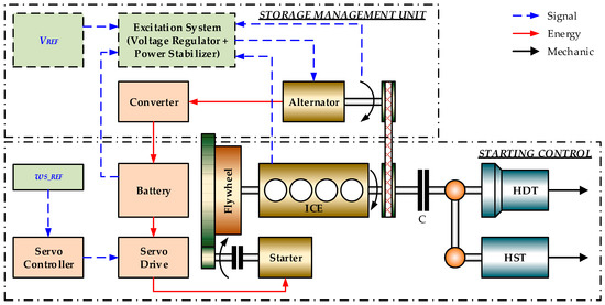 energies september 2017 browse articlesFig 1434 Two Typical Alternator Wiring Circuits #10
