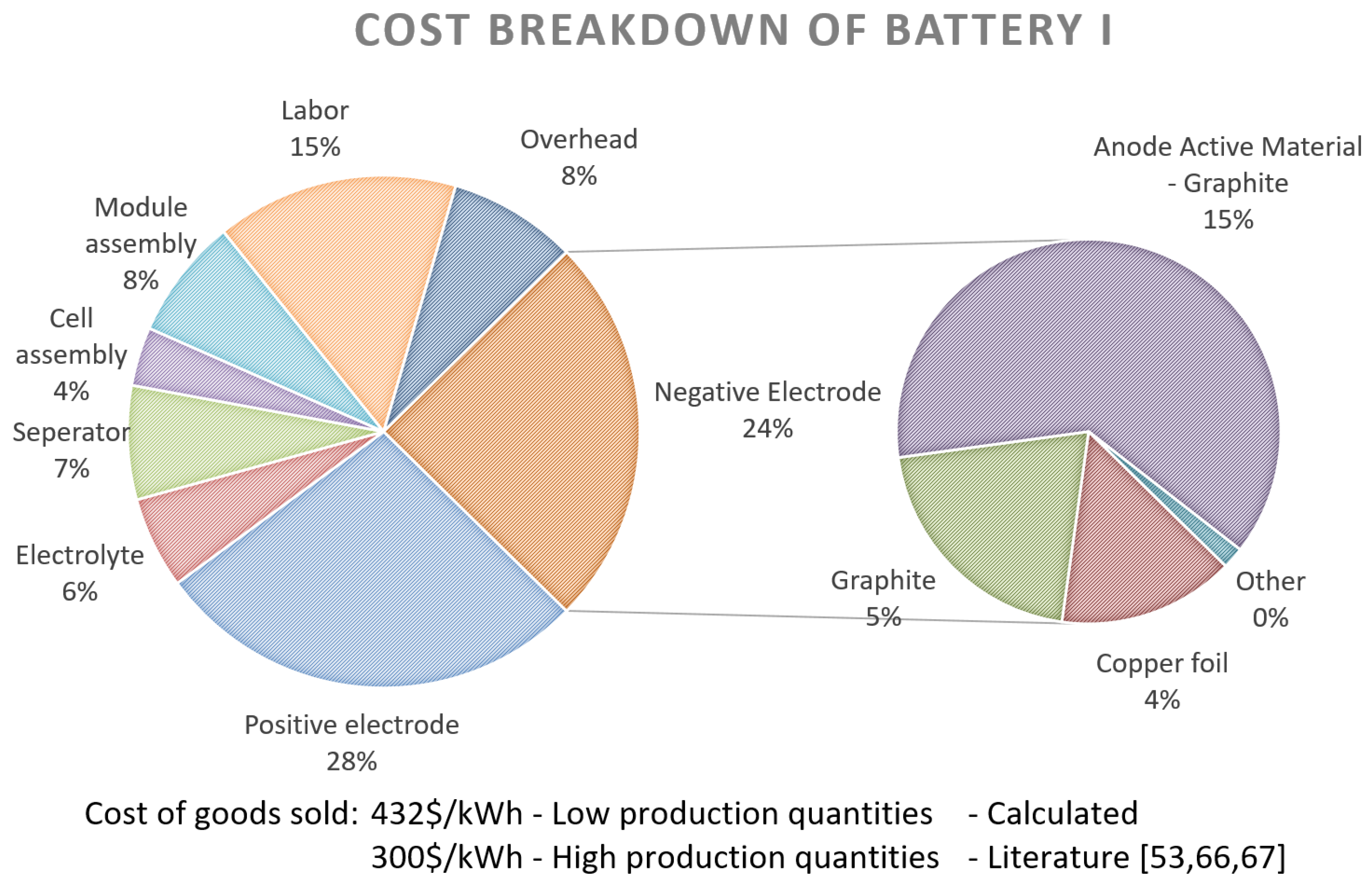 Lithium Battery Pack >> Energies | Free Full-Text | Cost Projection of State of ...