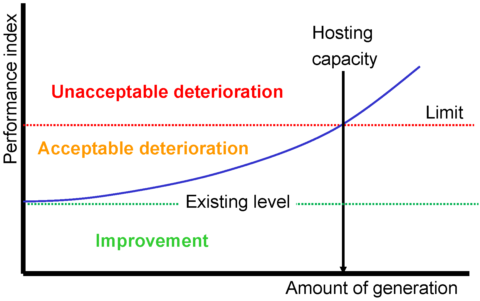 Energies Free Full Text Hosting Capacity Of The Power Grid For Renewable Electricity Production And New Large Consumption Equipment Html