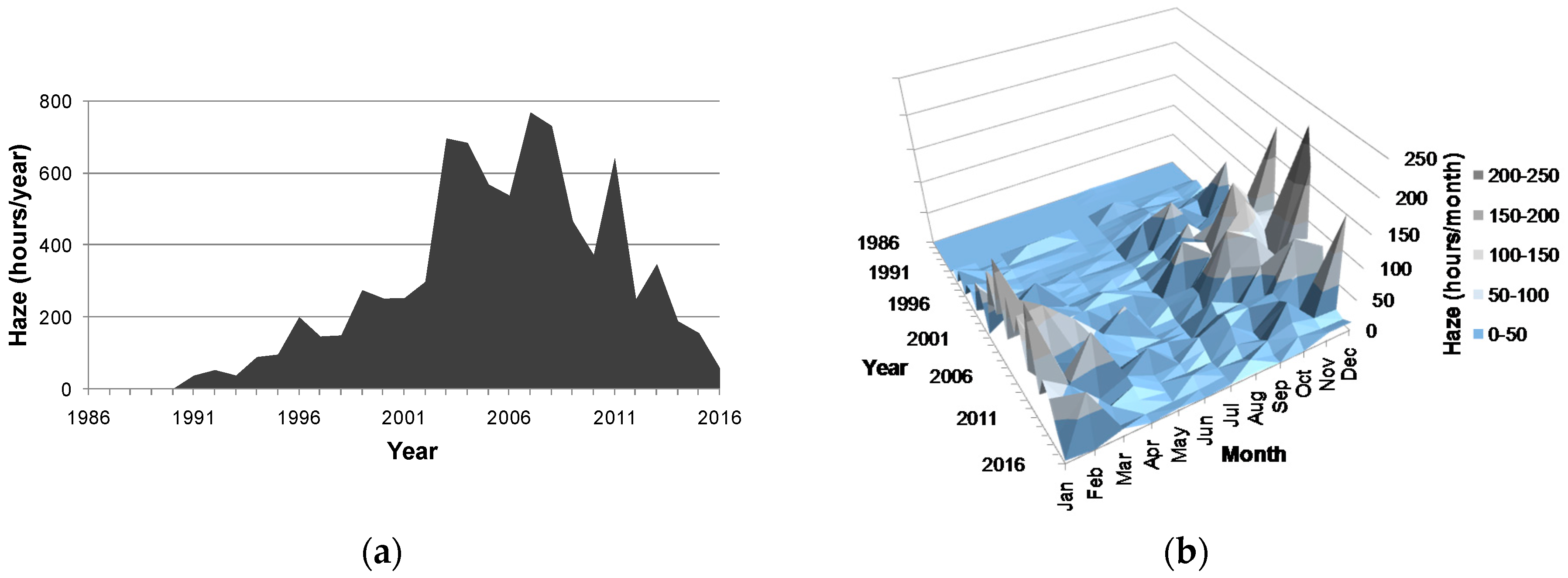 null emissions haus