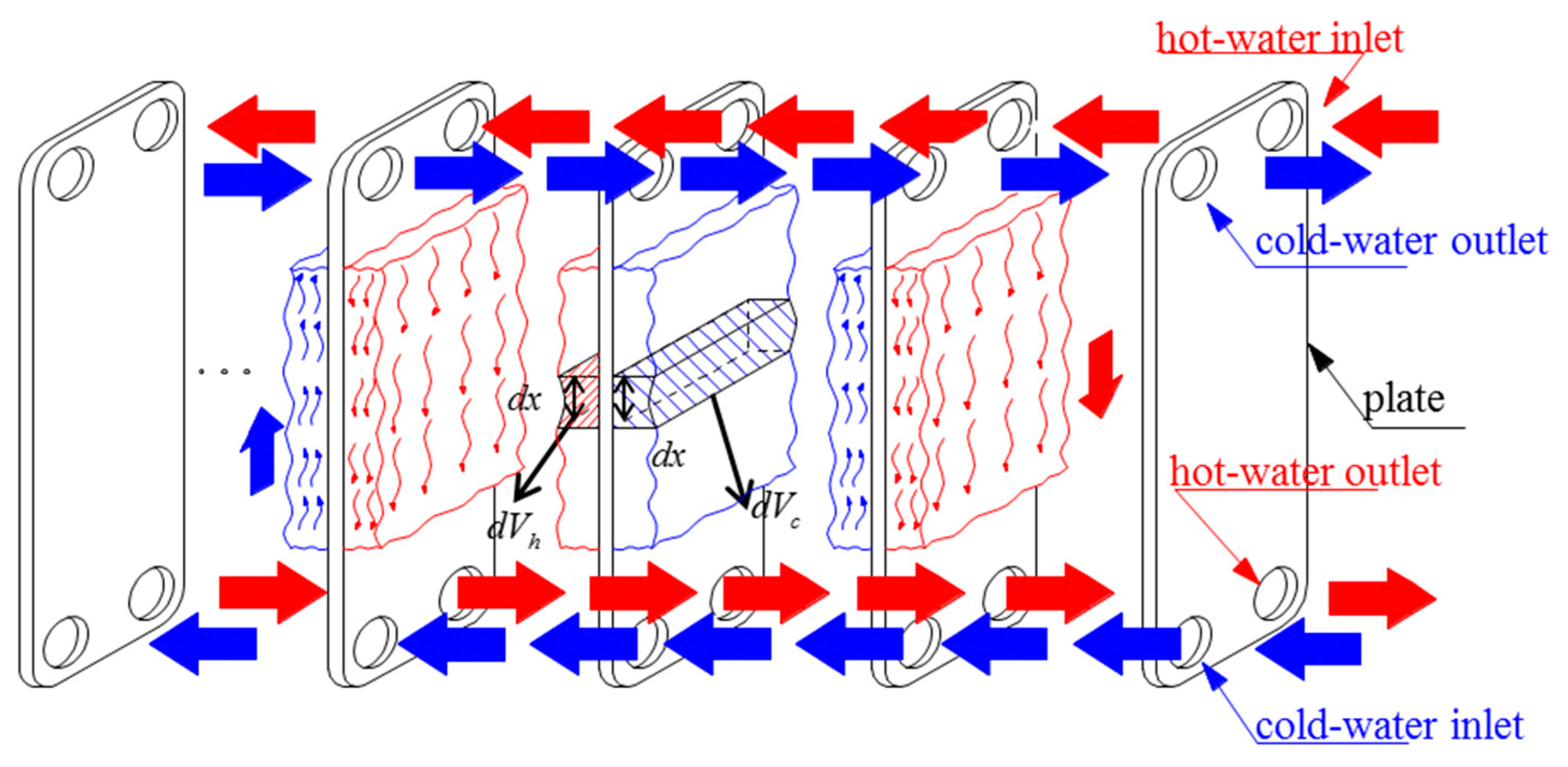 Energies | Free Full-Text | A Grey-Box Dynamic Model of Plate Heat