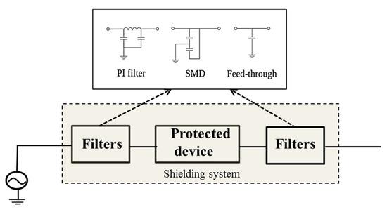 shielding using filter