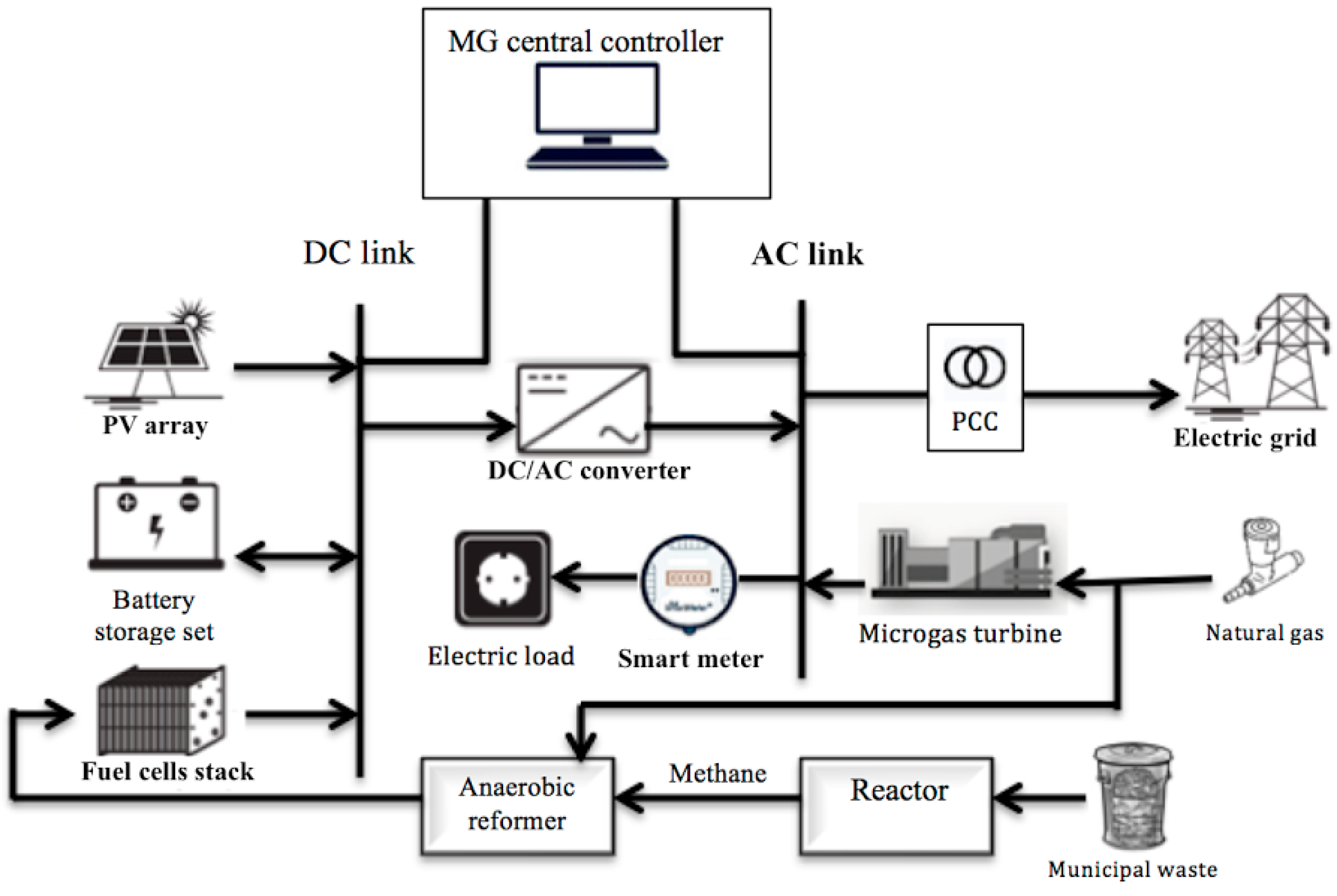 Energies Free Full Text Modeling A Hybrid Microgrid