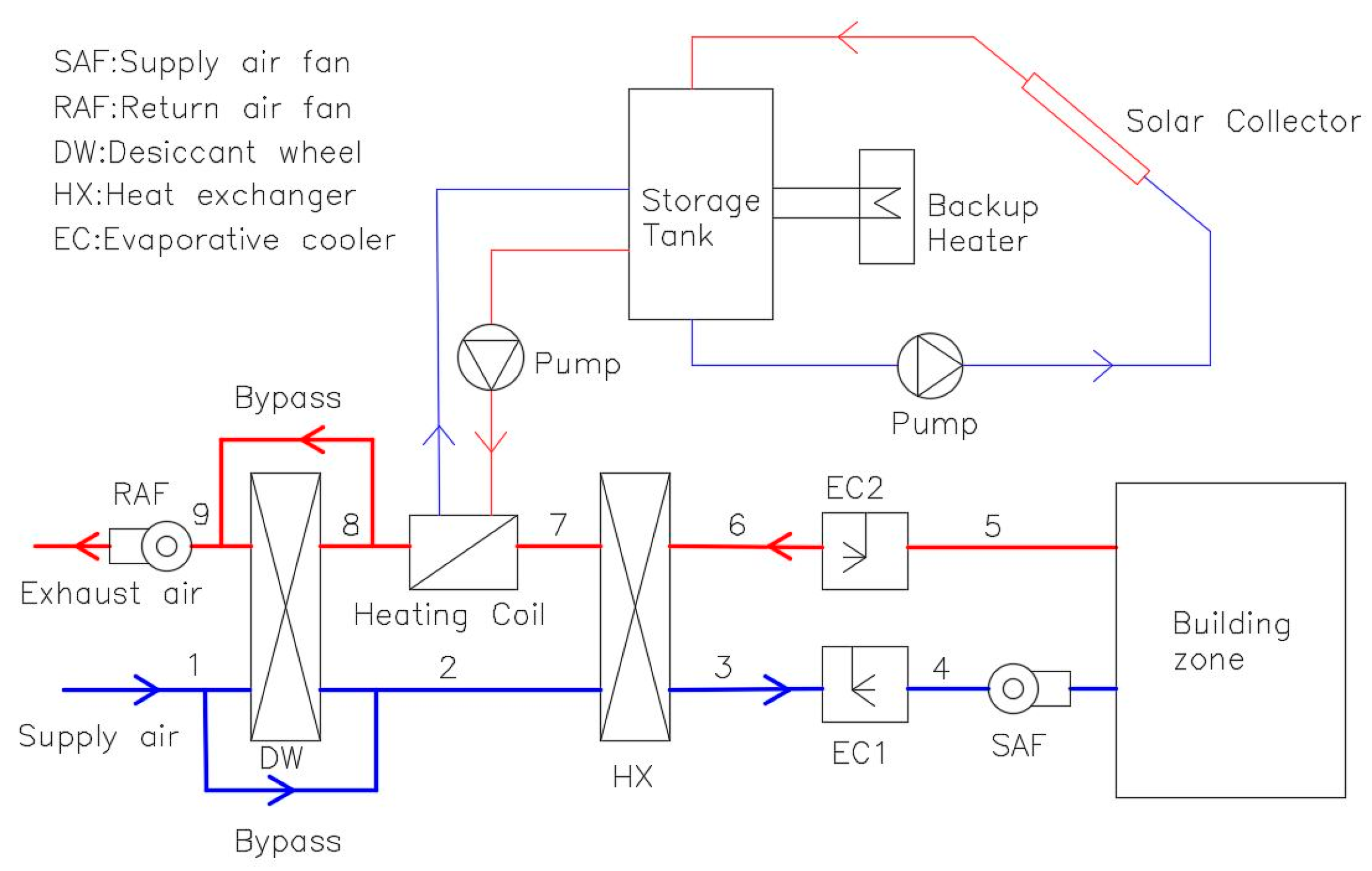 vav board diagram with Htm on Hurricane Heater Narrowboat Kit furthermore 2 Stage Furnace Thermostat Wiring as well Vav Wiring Diagram moreover Vav Fan Motor additionally Ac Duct Diagram.