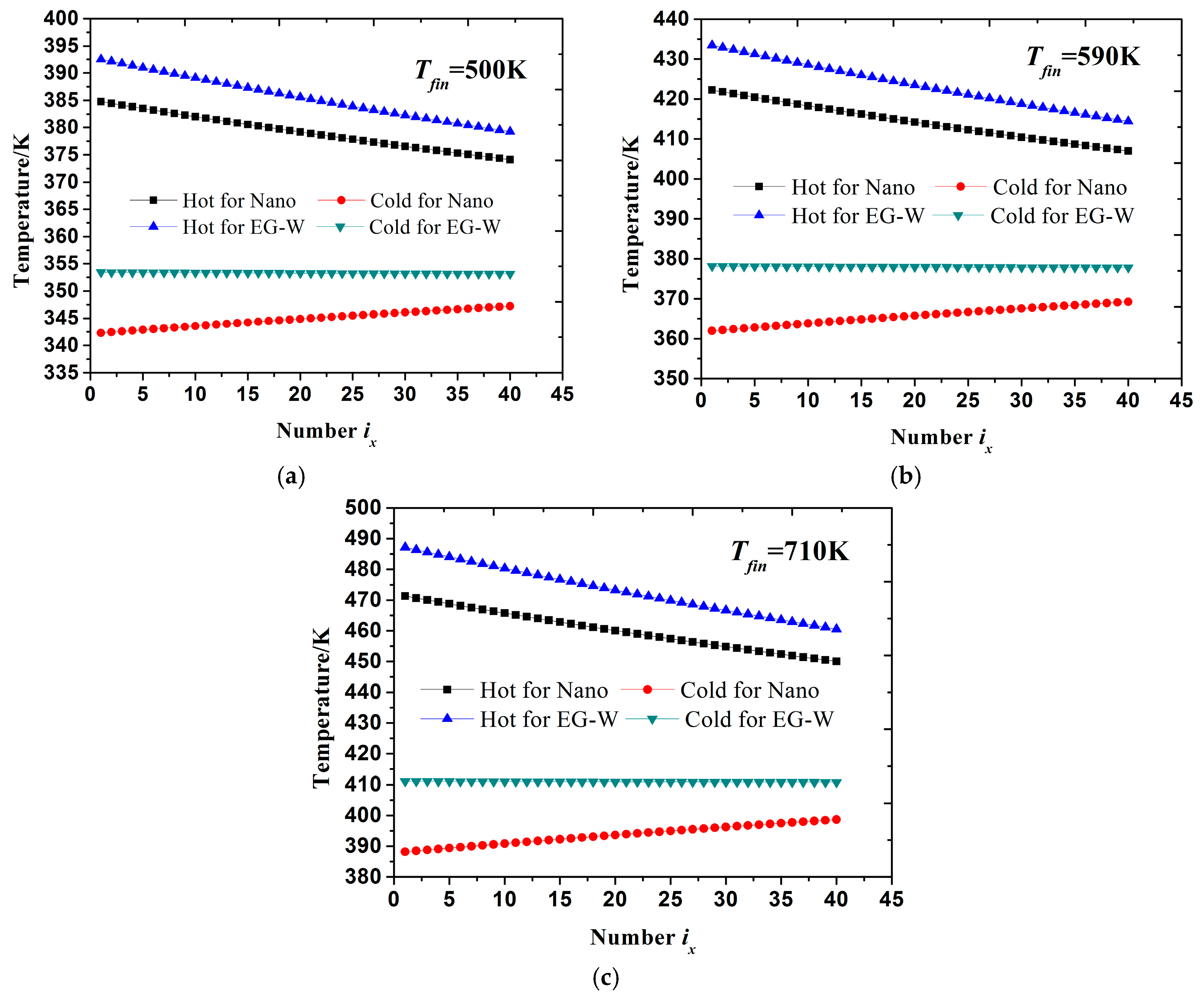 energies free full text performance analysis of thermoelectric