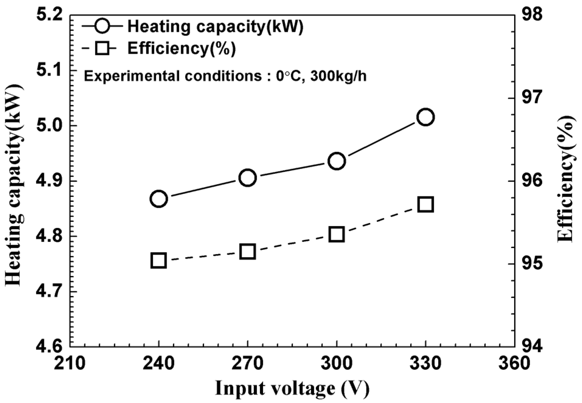 Energies | Free Full-Text | Heating Performance