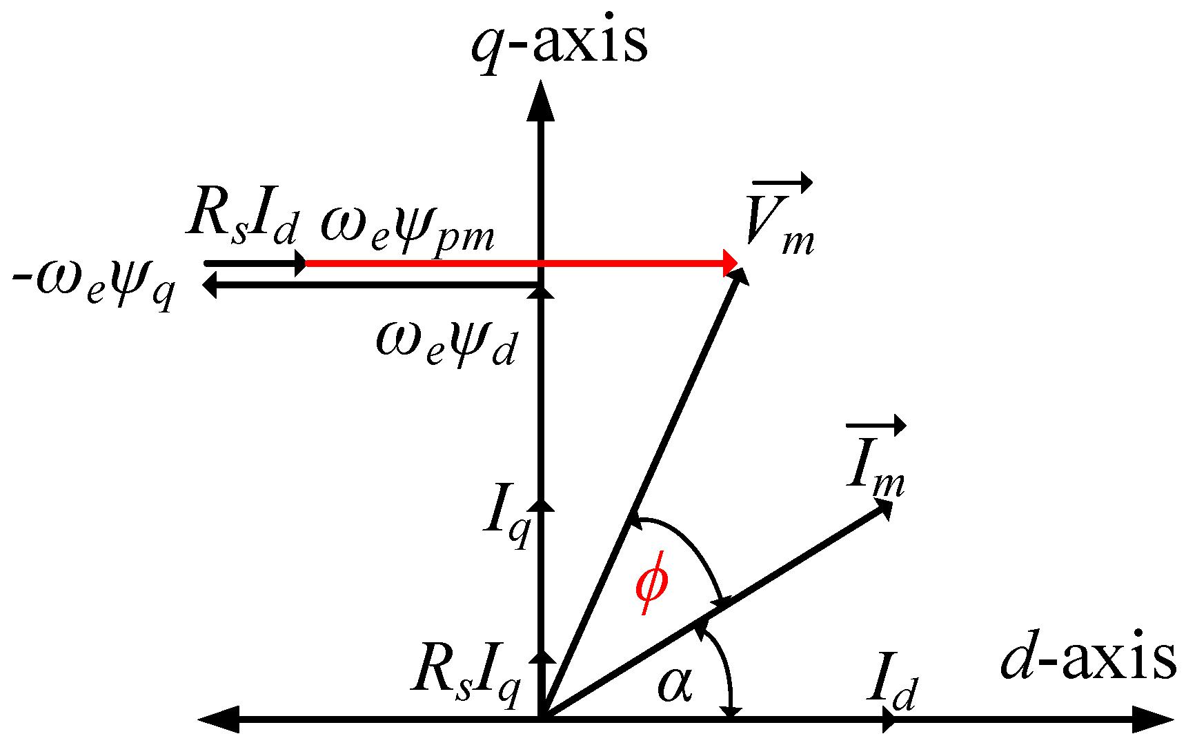delta vector diagram html