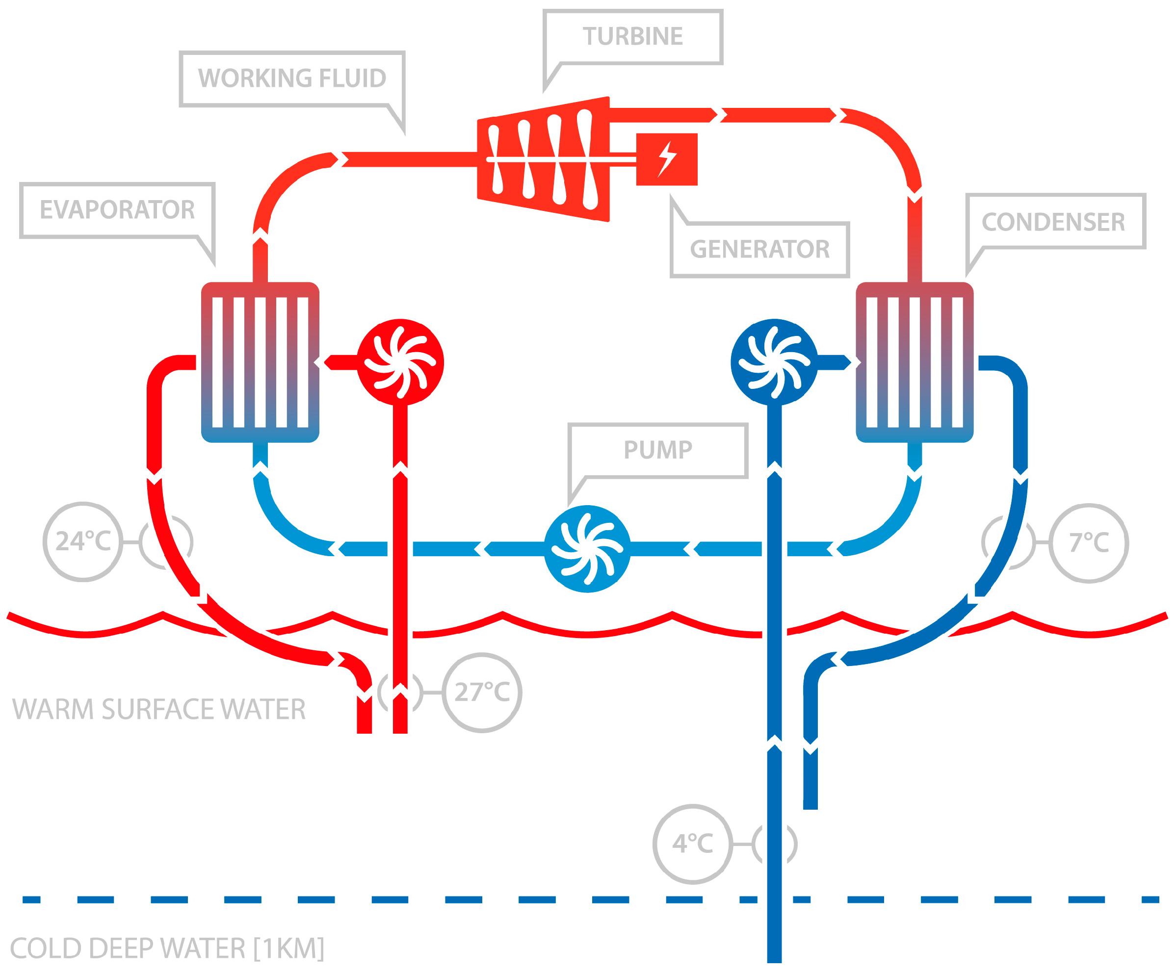 Energies free full text marine renewable energy in the energies 10 01512 g004 biocorpaavc