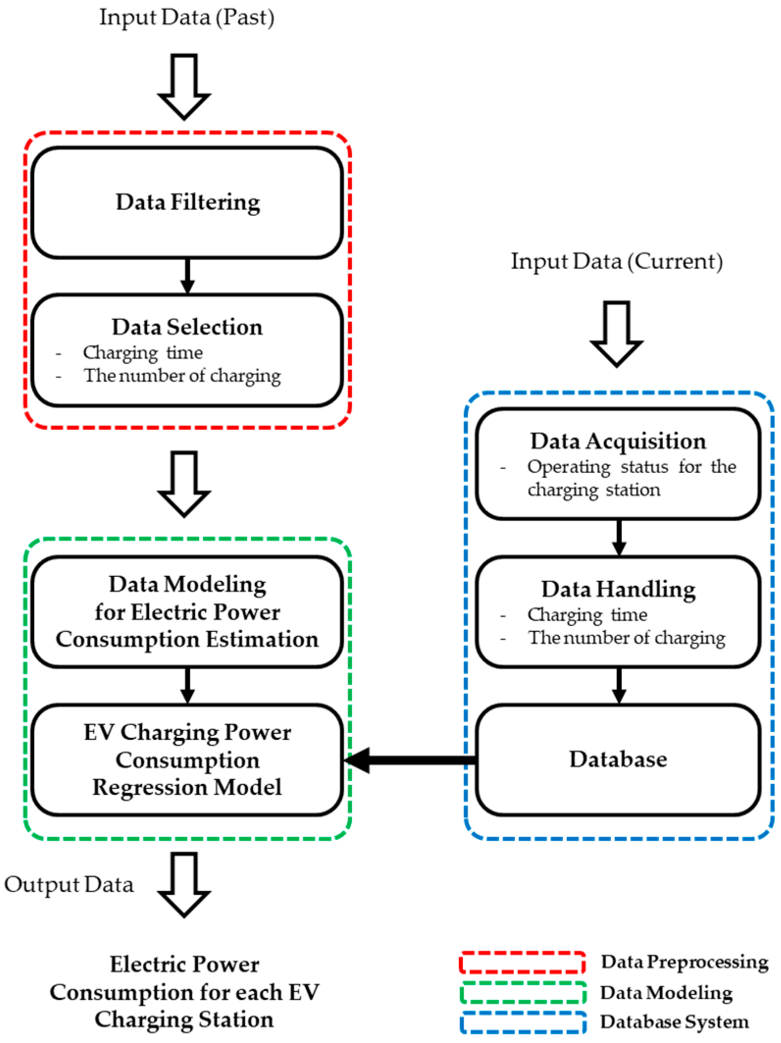 Electric Vehicle System Block Diagram:  Free Full-Text ,Design