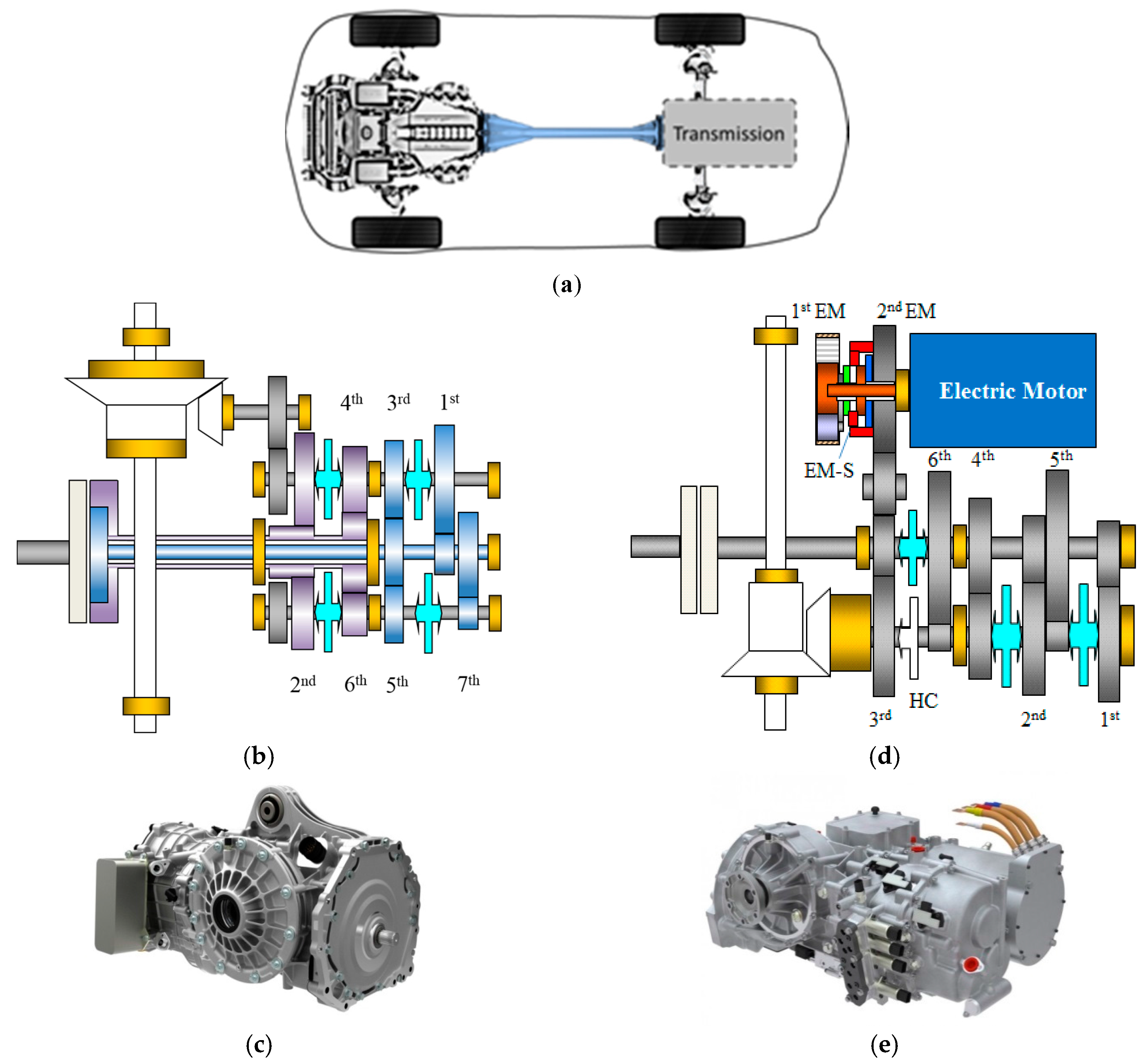 Dual Clutch Transmission >> Energies Free Full Text On The Energy Efficiency Of Dual Clutch