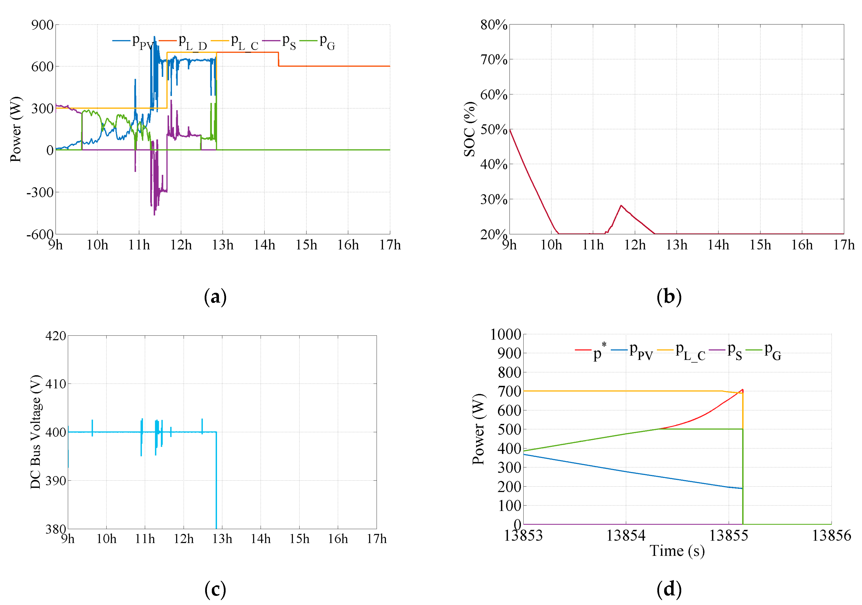 Energies free full text influence of dynamic efficiency in the no ccuart Choice Image