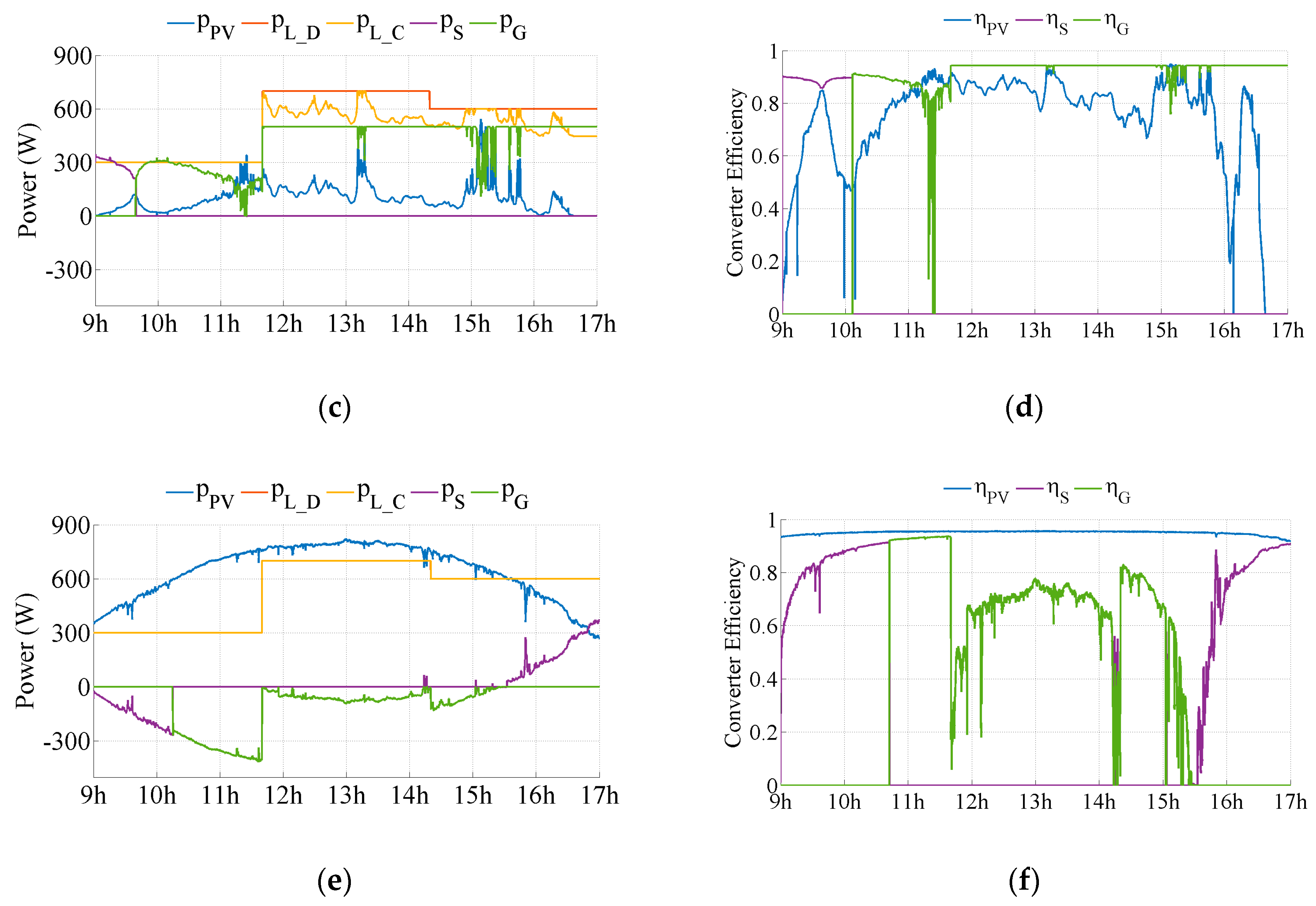 Energies free full text influence of dynamic efficiency in the no ccuart Gallery