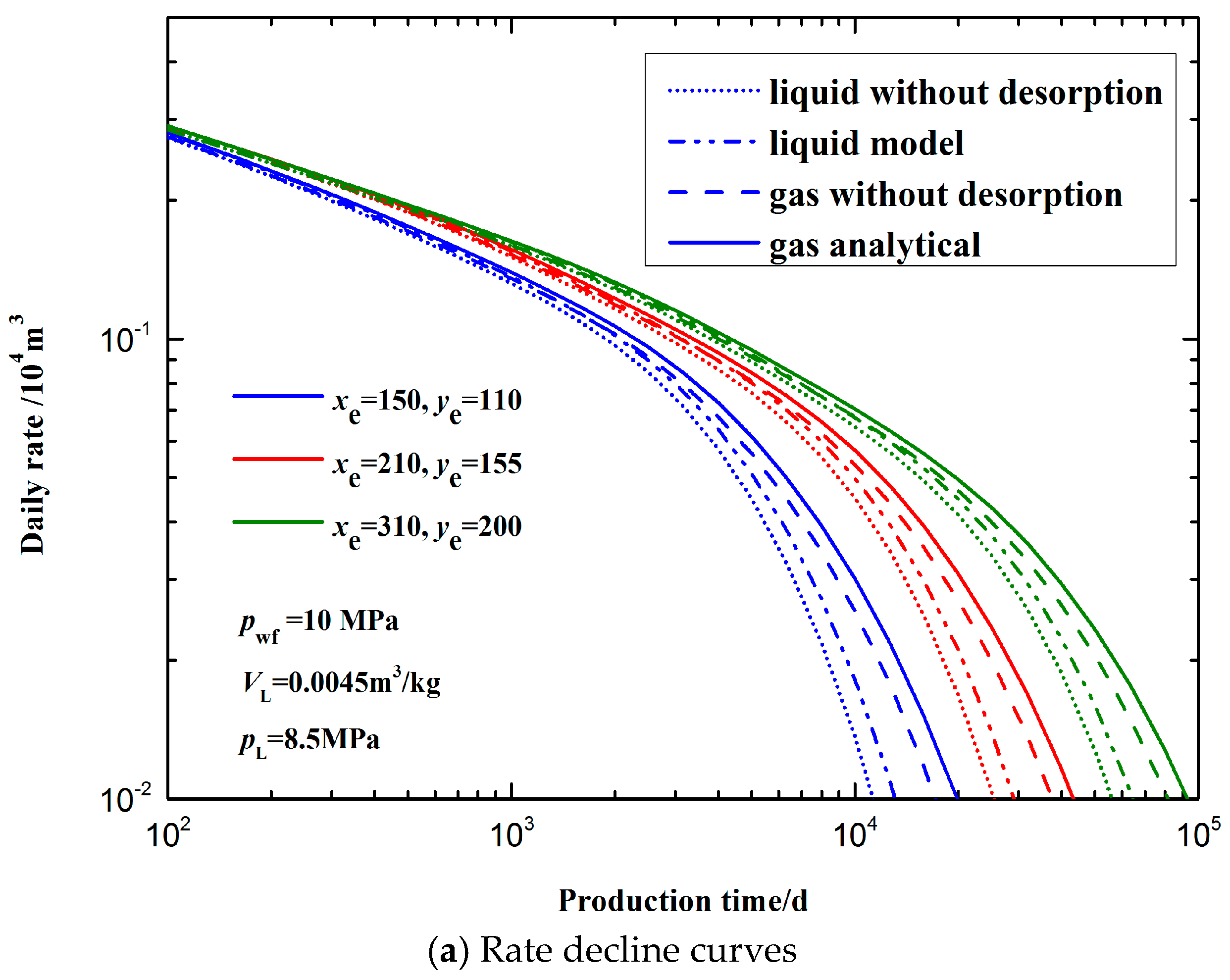 rate transient analysis in shale gas They are particularly useful in the analysis of shale gas wells, which tend to exhibit long-term linear flow followed by a transition towards boundary-dominated flow the wattenbarger type curve analysis method uses the following model: fracture (rectangular).