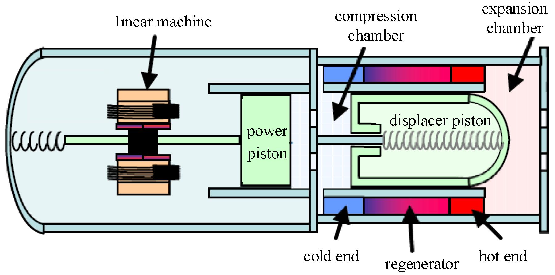Energies G on Free Piston Stirling Engine