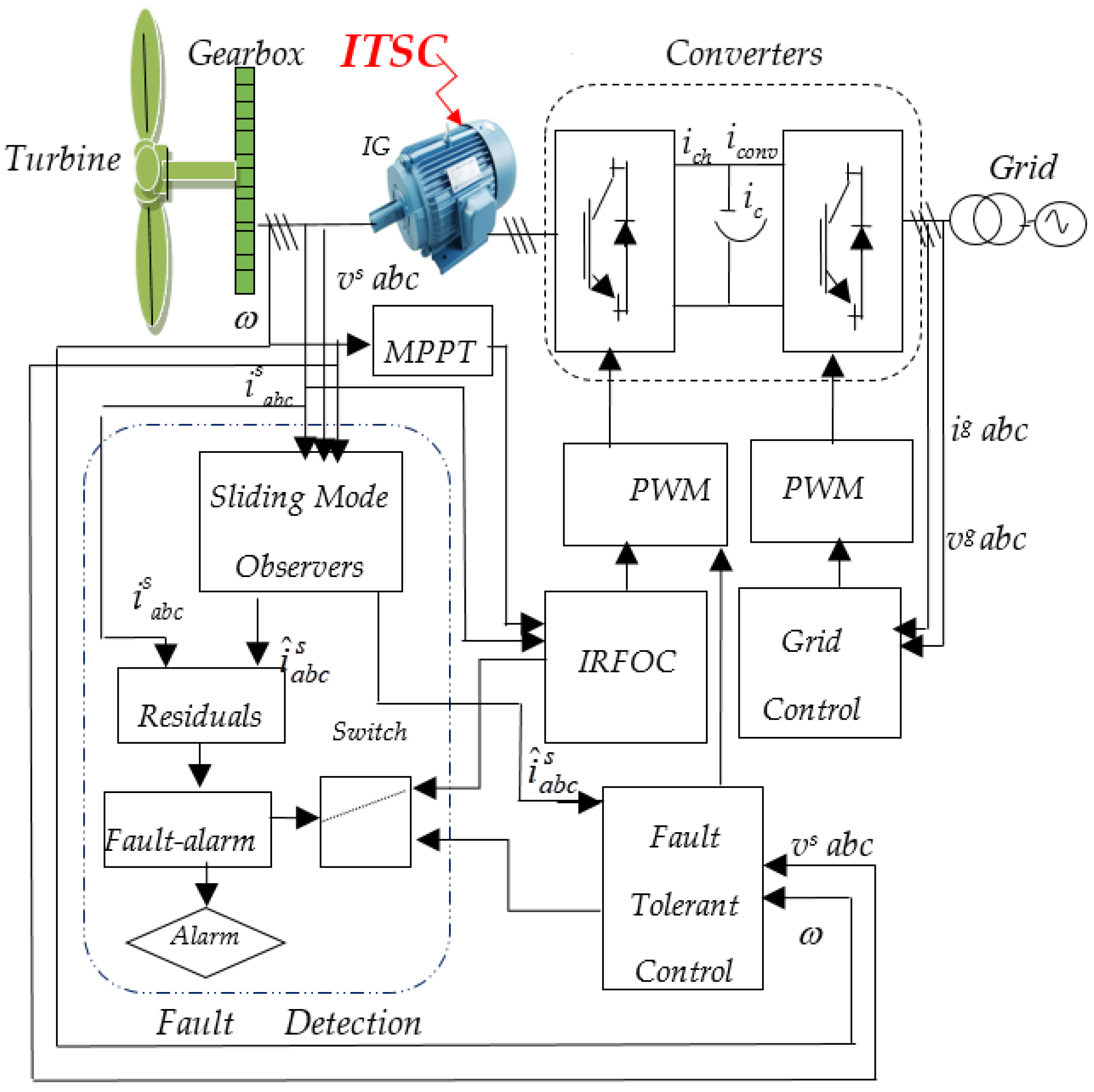 Phd thesis on self excited induction generator
