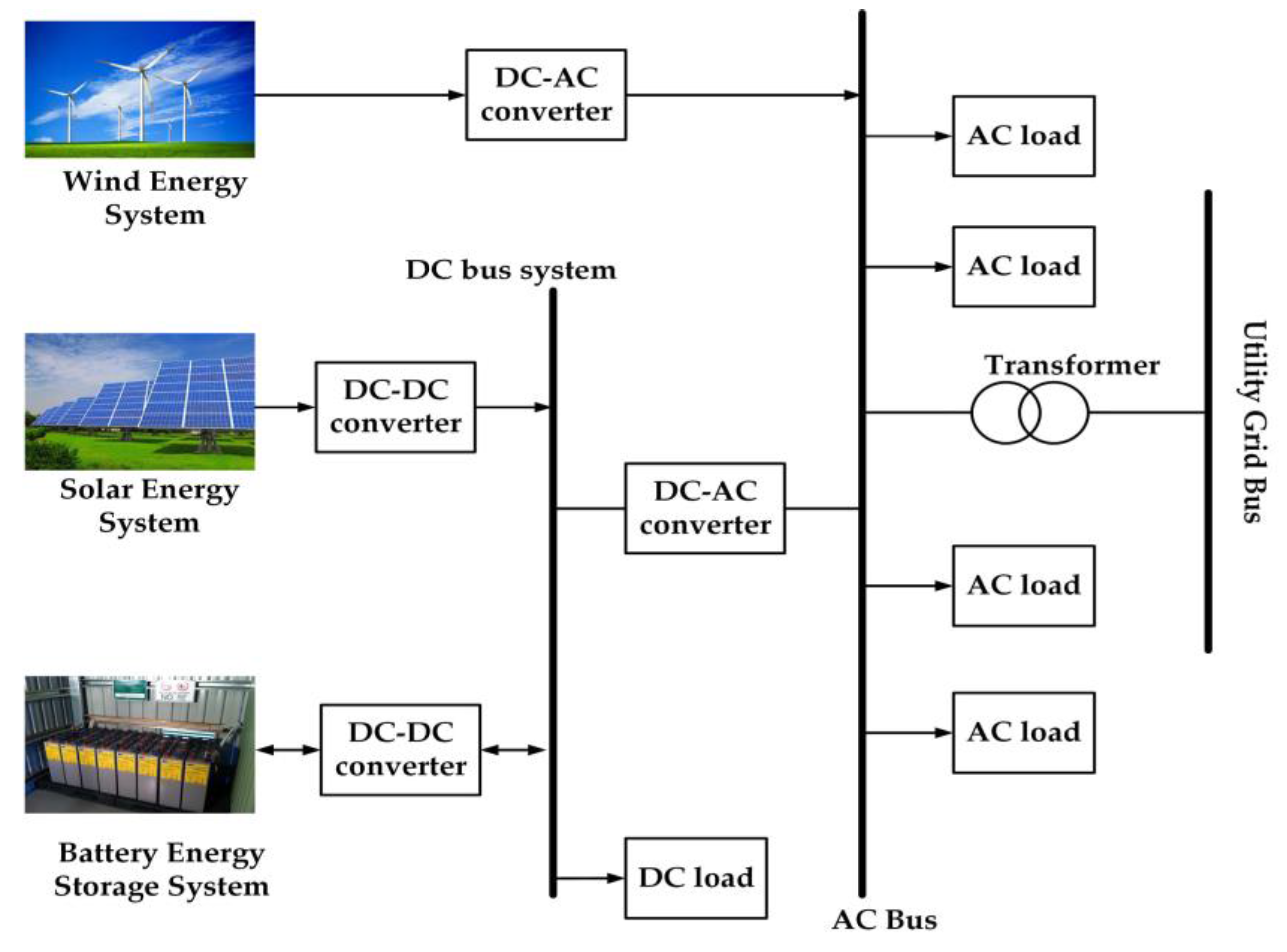 Energies Free Full Text Constant Power Loads Cpl With Ac Constantcurrent Source Design Electrical Engineering Stack 10 01656 G001