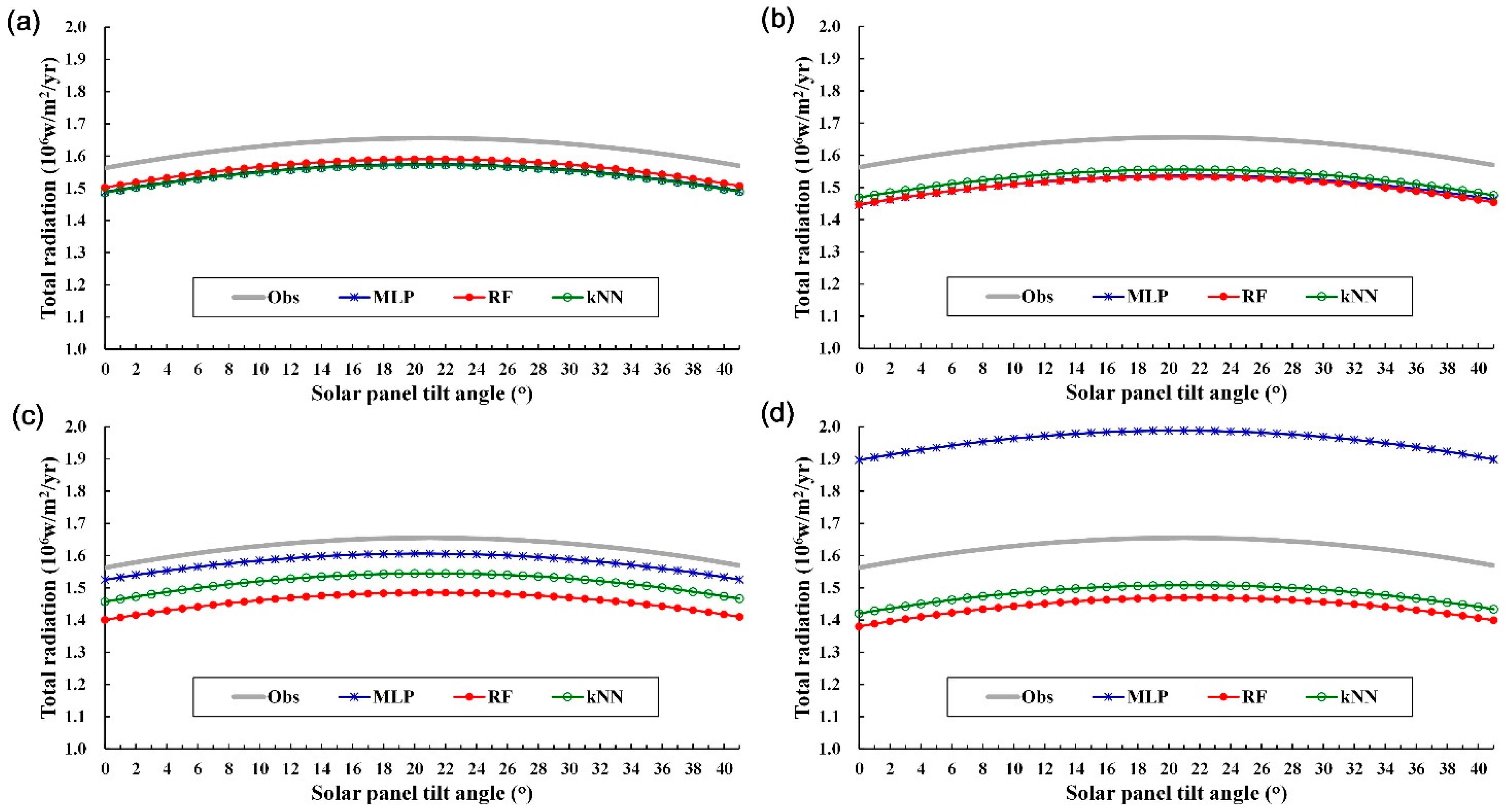 solar radiation on tilted surface pdf