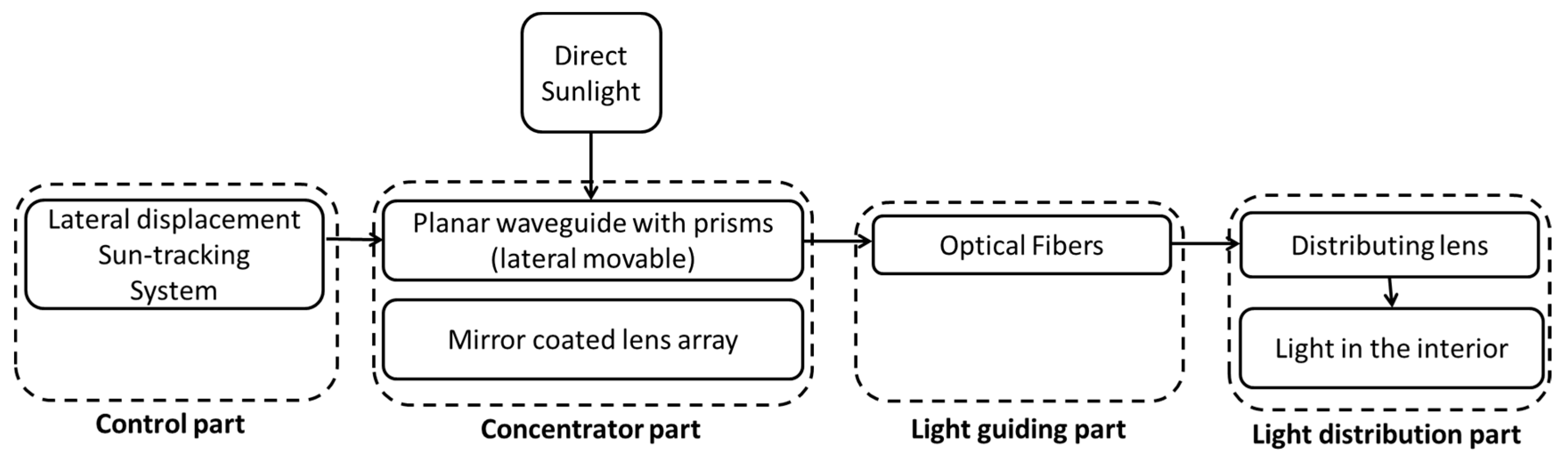 Energies free full text flat optical fiber daylighting system no nvjuhfo Image collections