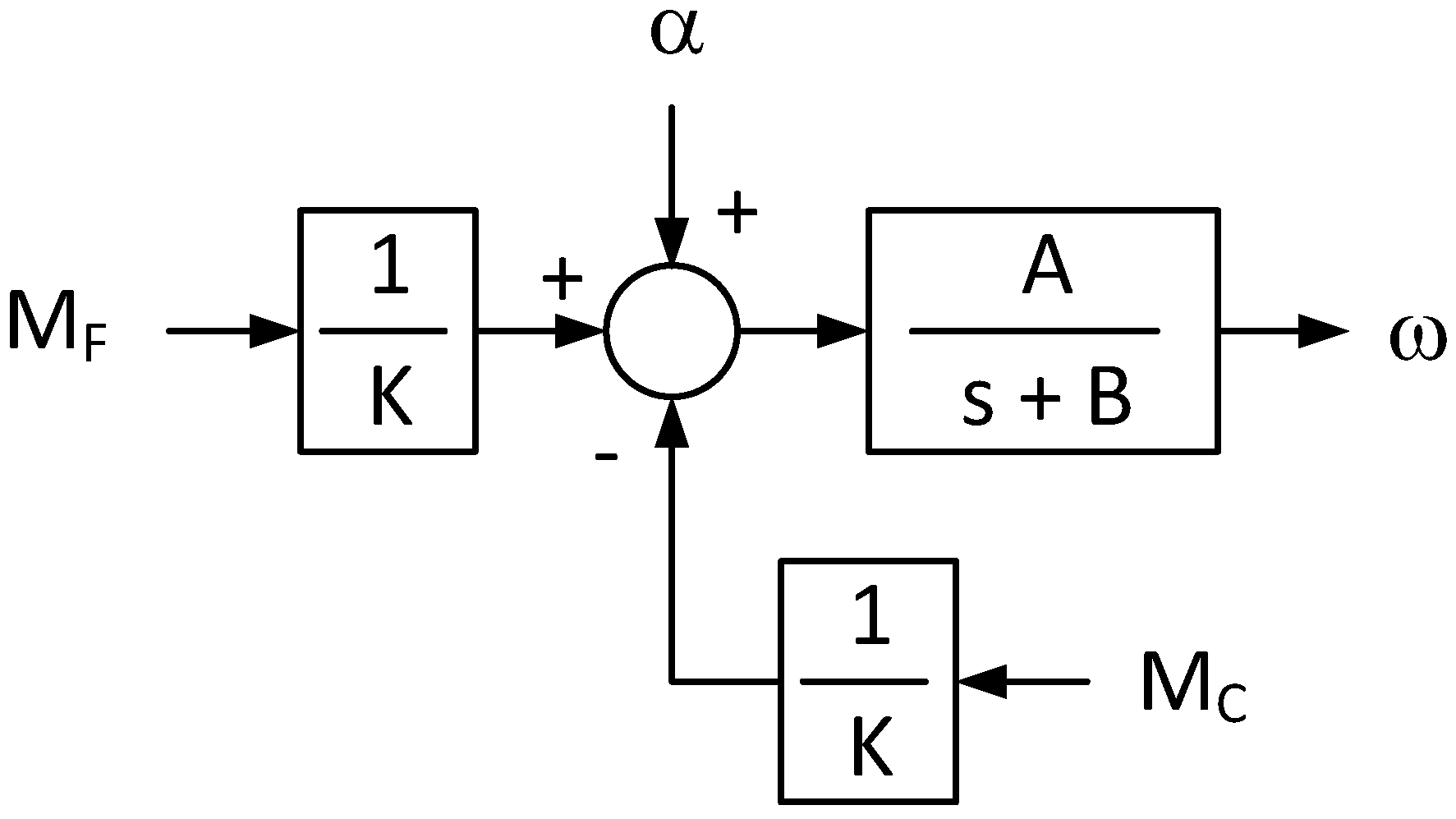 Energies Free Full Text Control Applied To A Reciprocating Combustion Engine Block Diagram No