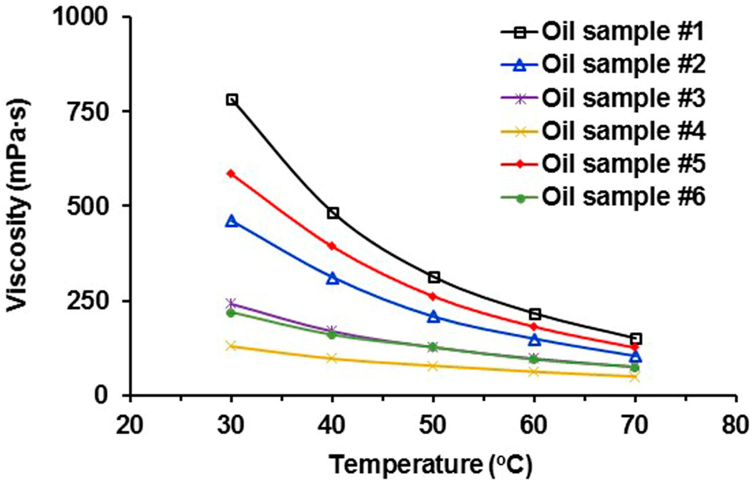heavy oil viscosity temperature relationship