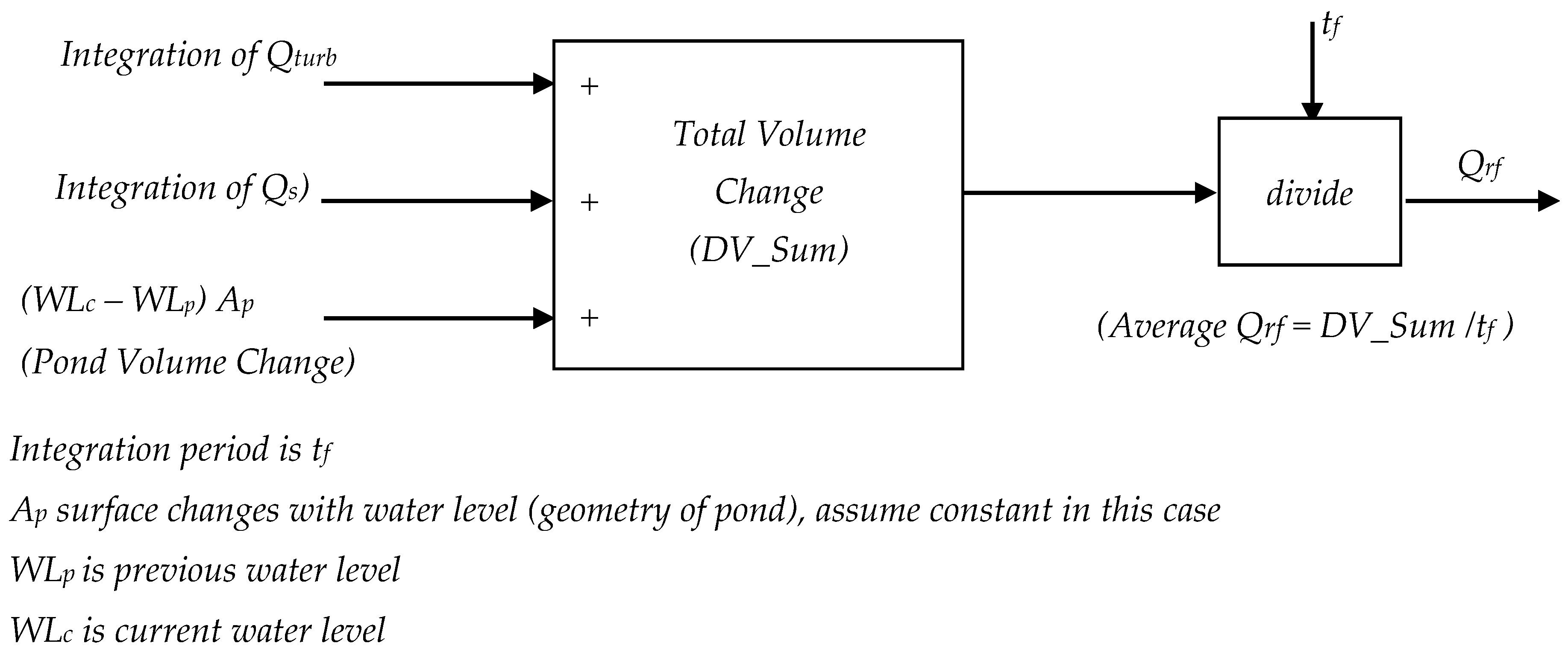 Energies Free Full Text A Computed River Flow Based Turbine Ladder Diagram Of Plc Is Divided Into Figure 10 01717 G004 4