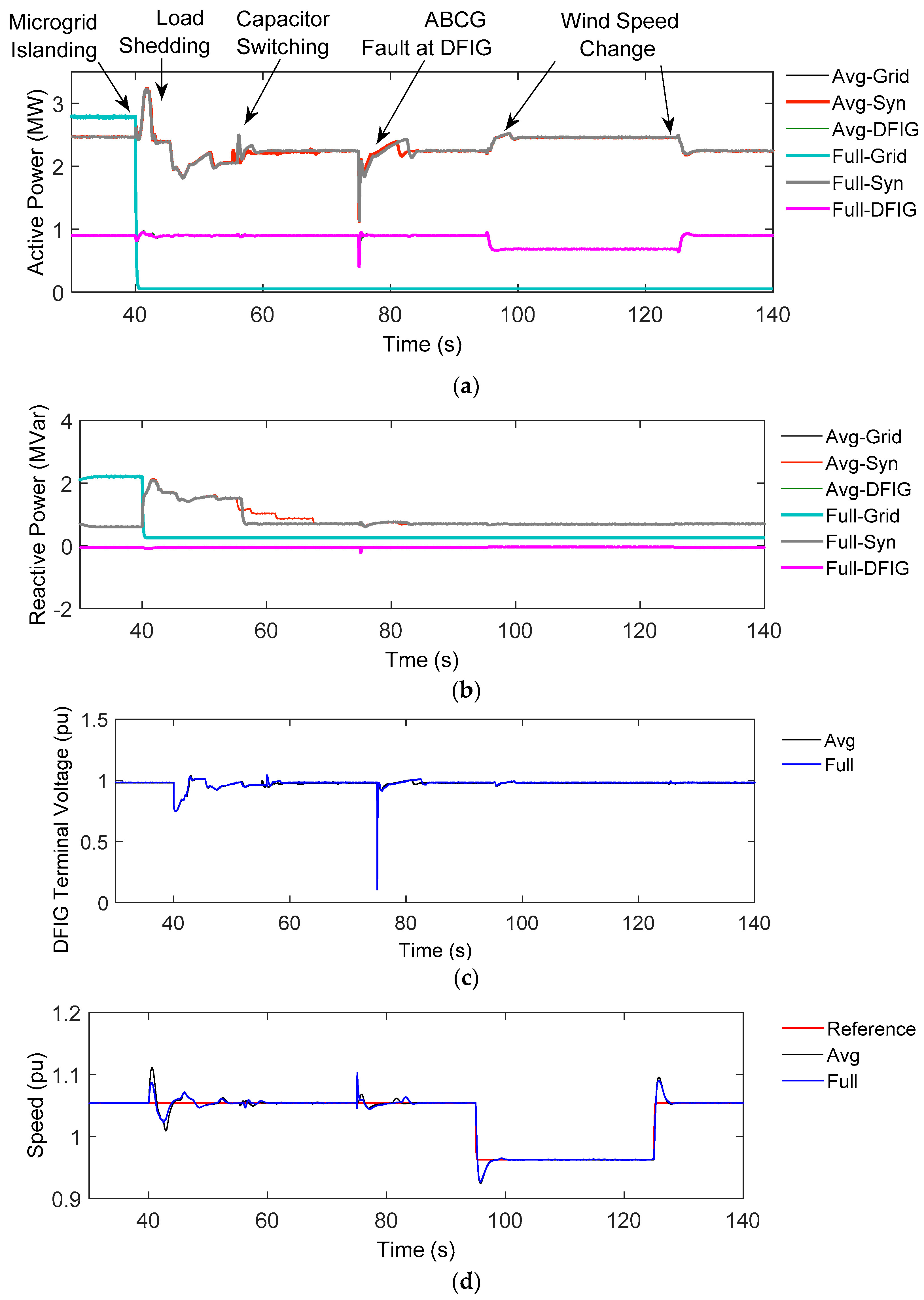 Energies | Free Full-Text | Implementation, Comparison and
