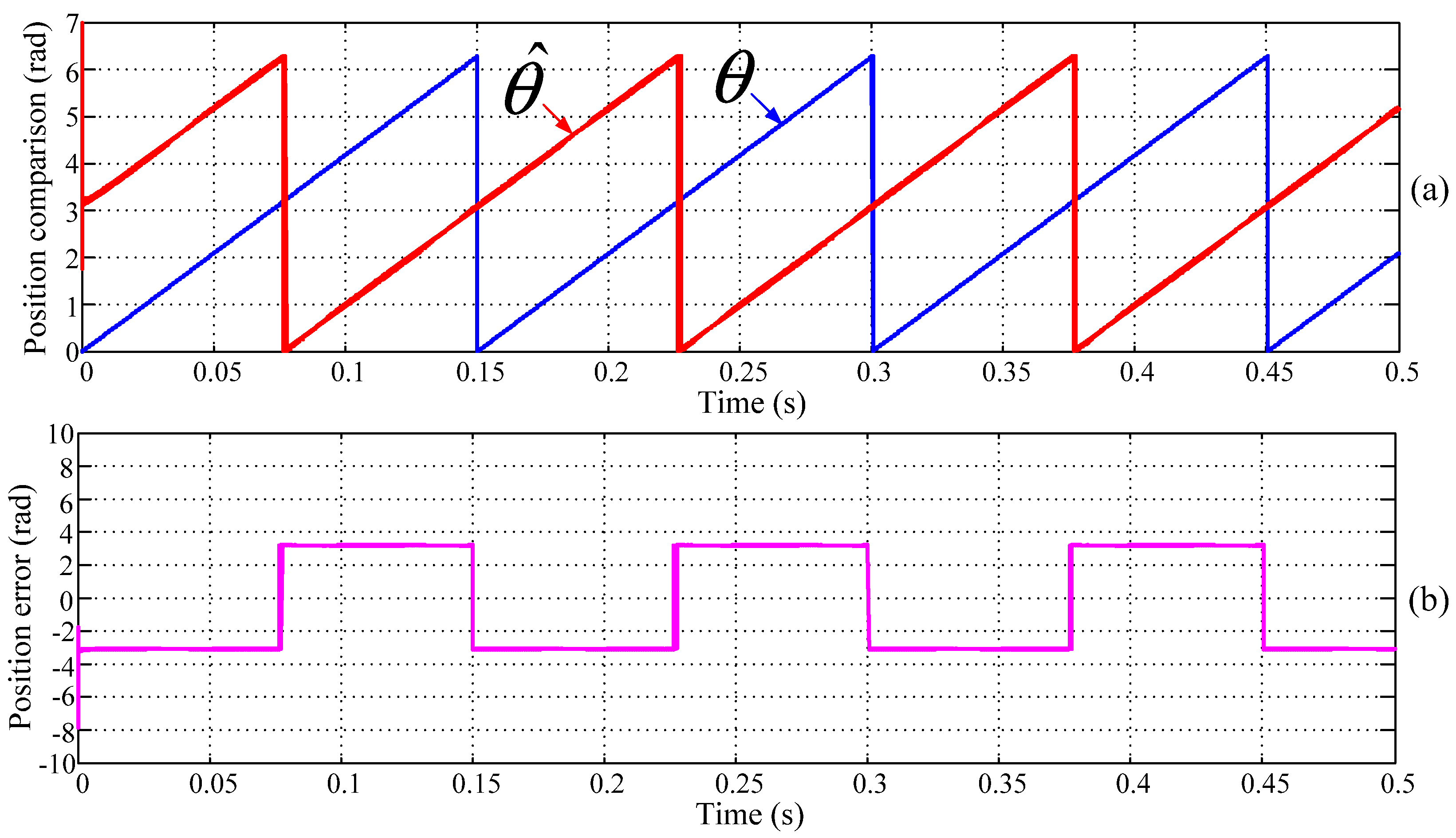 Energies Free Full Text Sliding Mode And Neural