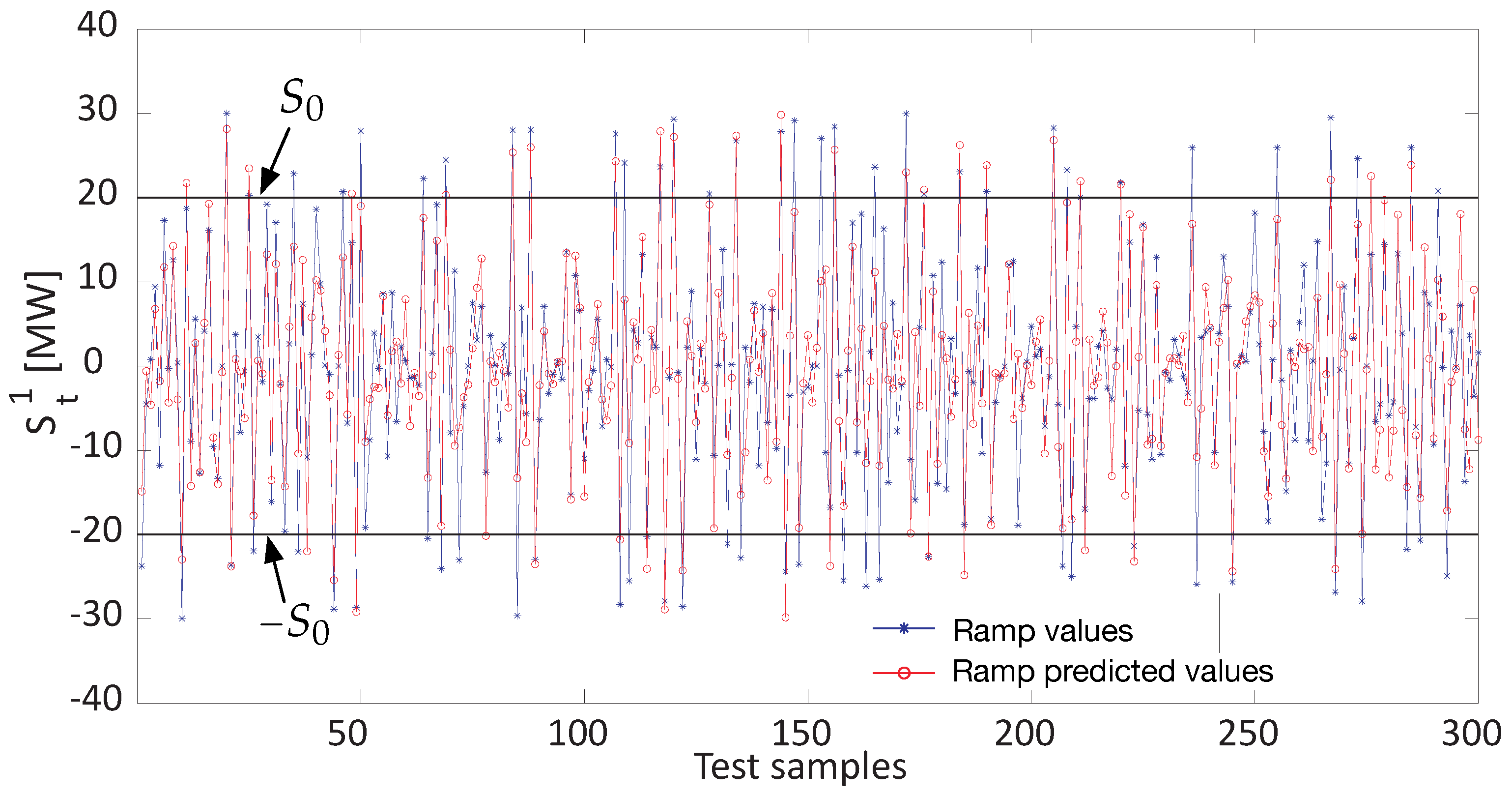 Data Mining for Prediction of Wind Farm Power Ramp Rates