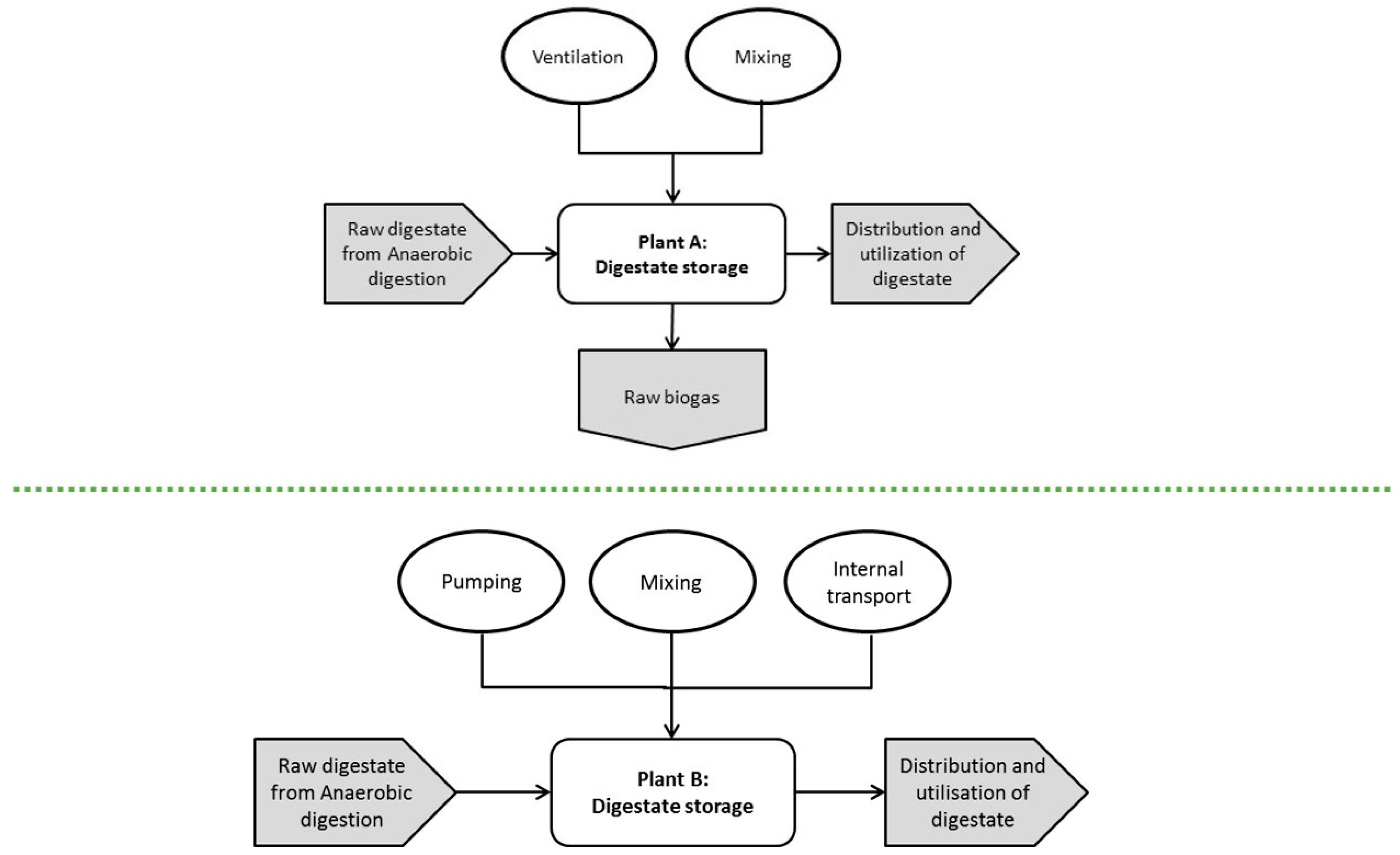 Energies Free Full Text Methodology For Analysing Energy Demand Biogas Plant Diagram No
