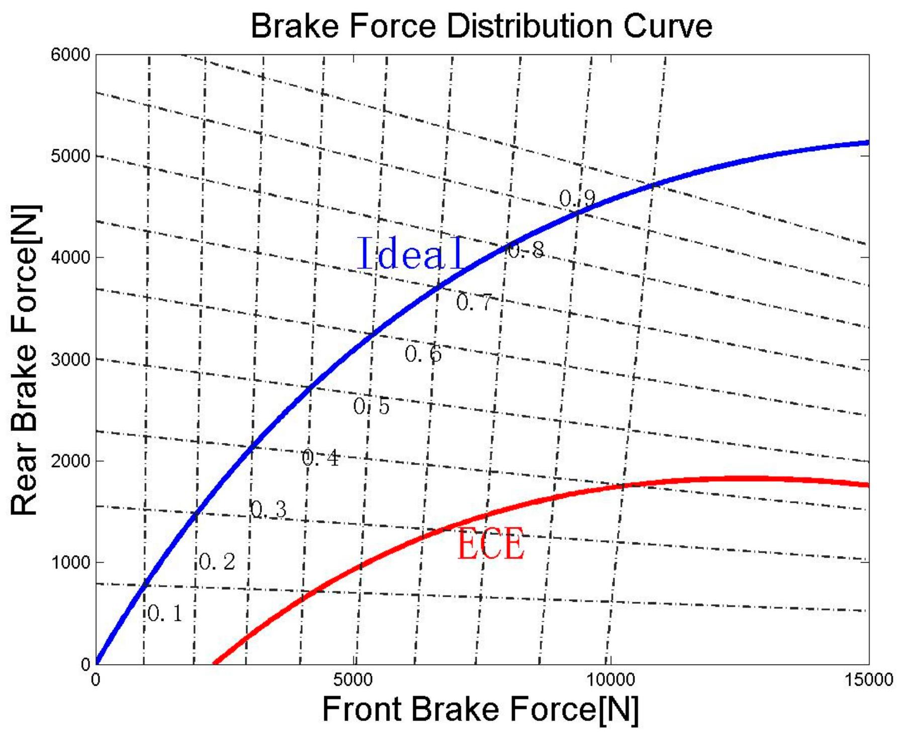Energies Free Full Text Enhanced Regenerative Braking Strategies Ac Motor Speed Picture No