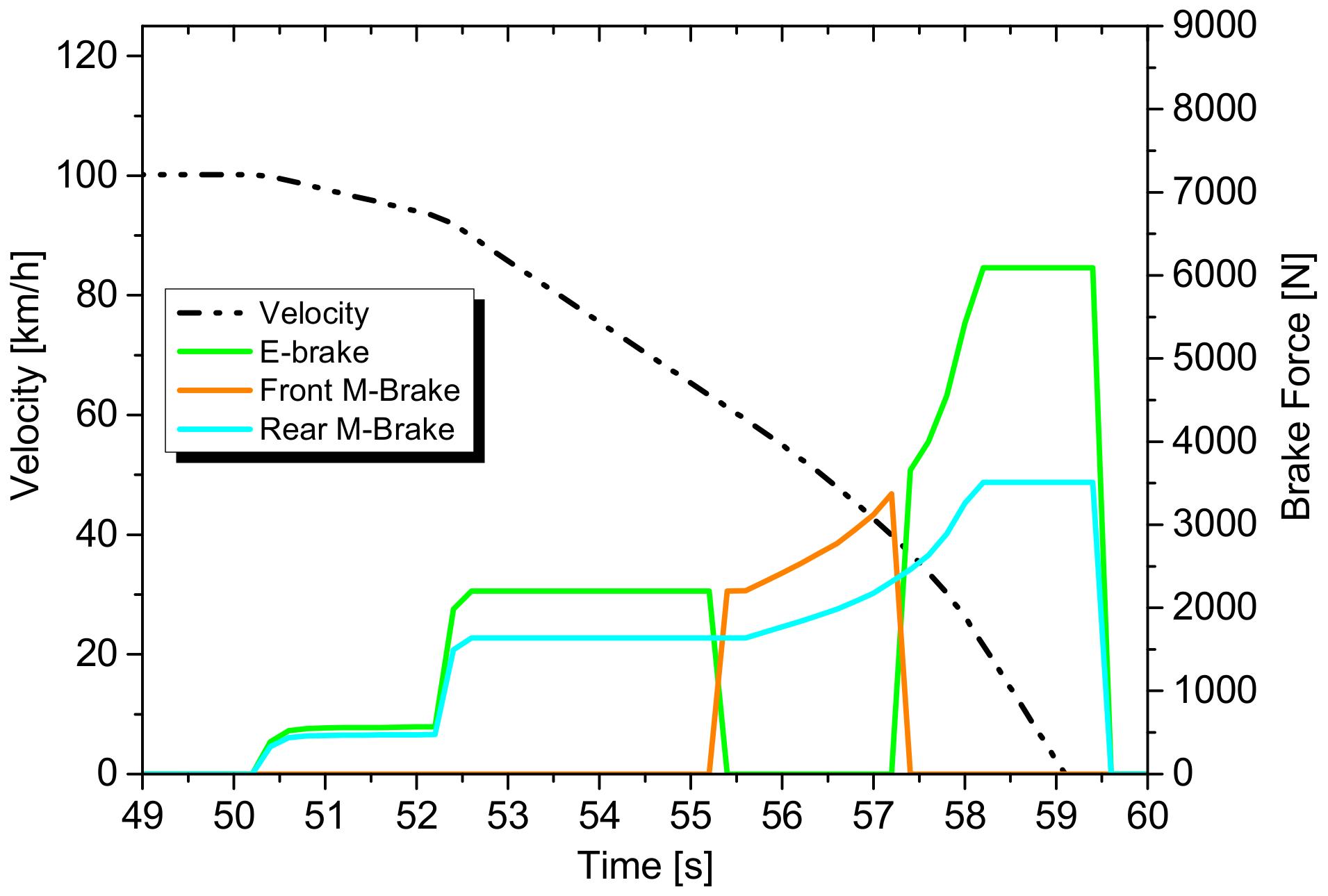 Energies Free Full Text Enhanced Regenerative Braking Strategies Diagram 10 01875 G017