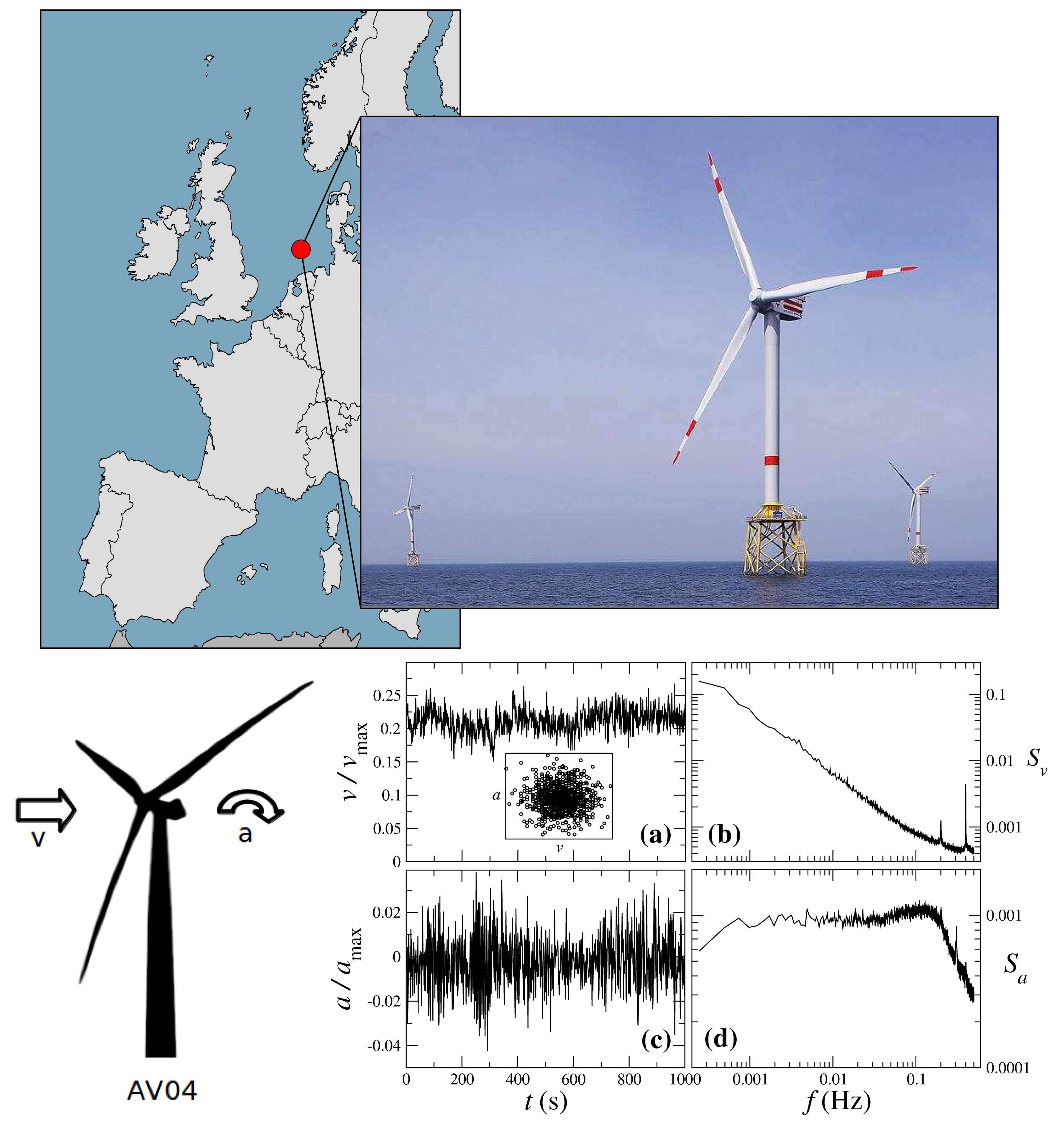 energies free full text normal behaviour models for wind turbineWind Power Plant Diagram Windfarm Network Application #18