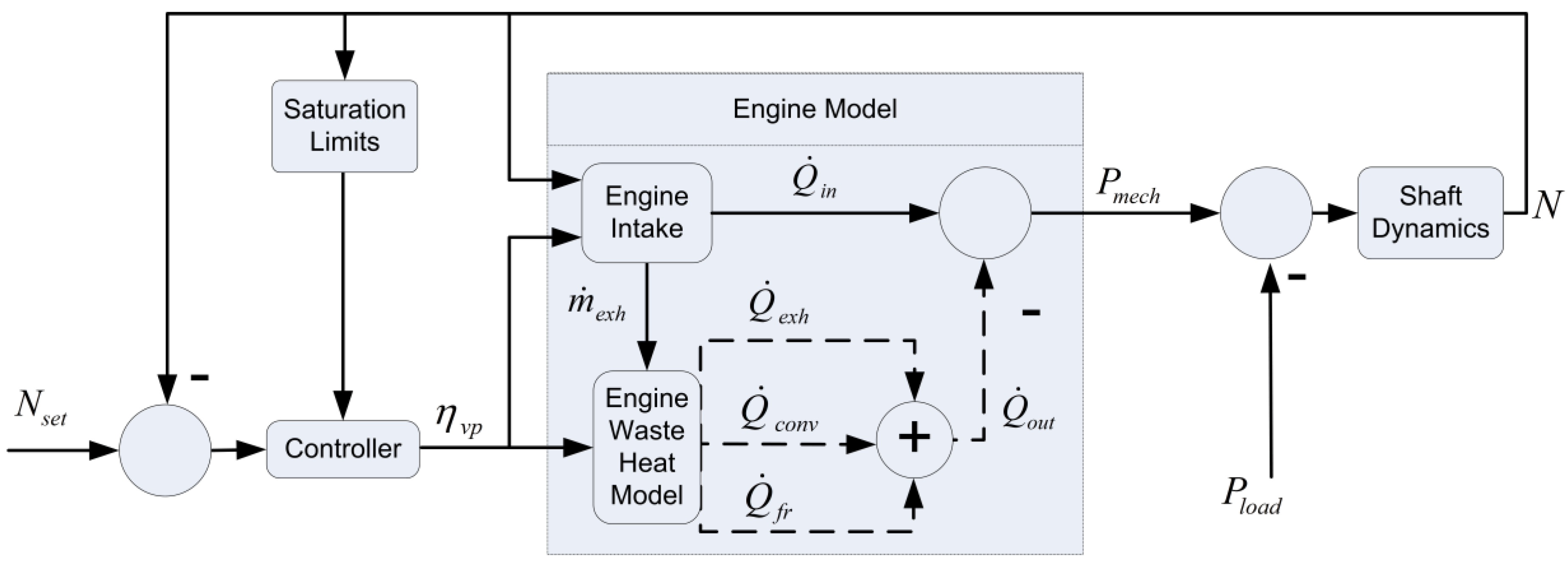 Energies Free Full Text Internal Combustion Engine Model For First Diagram 10 01948 G001