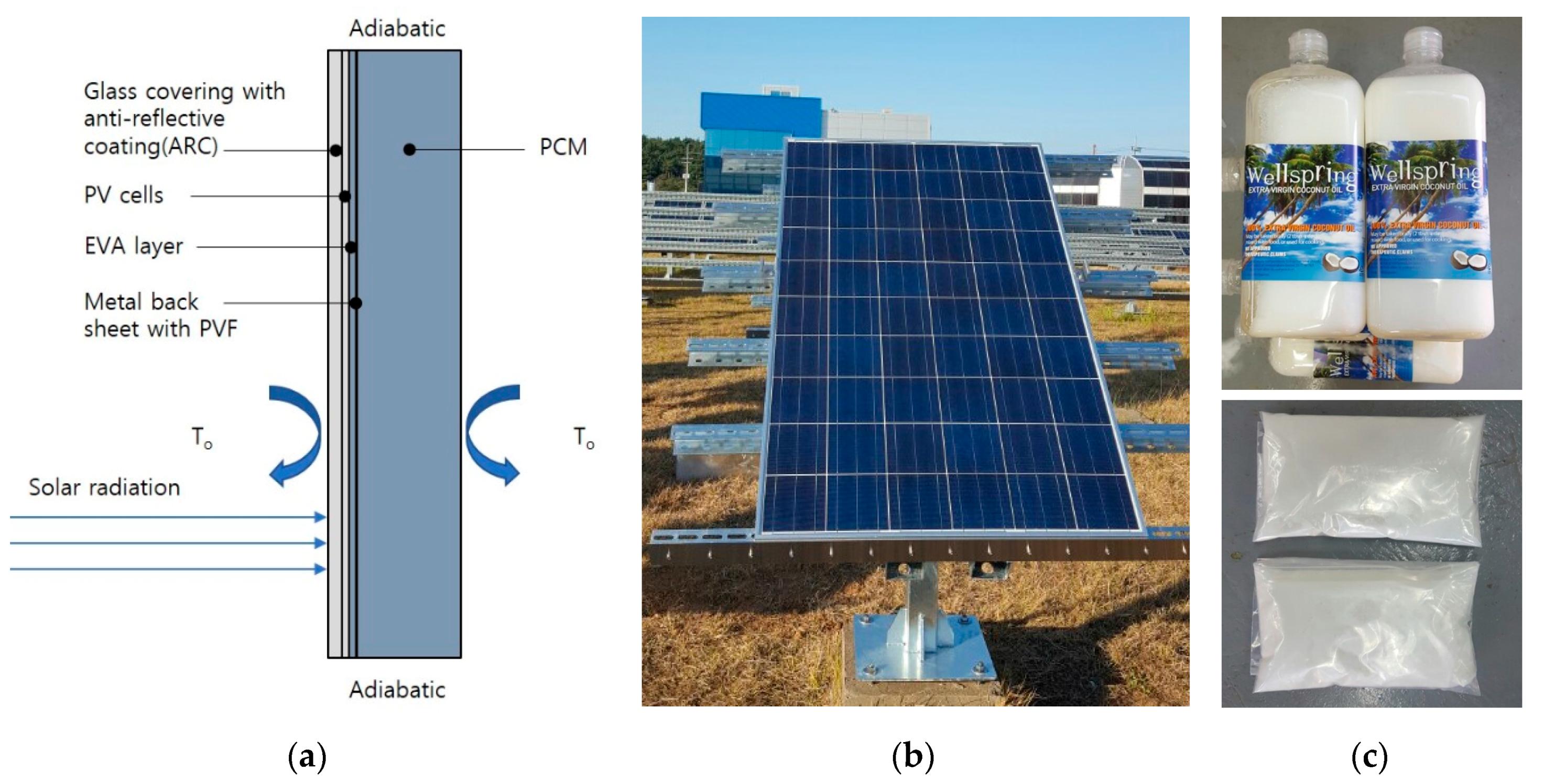 Energies Free Full Text Diurnal Thermal Behavior Of