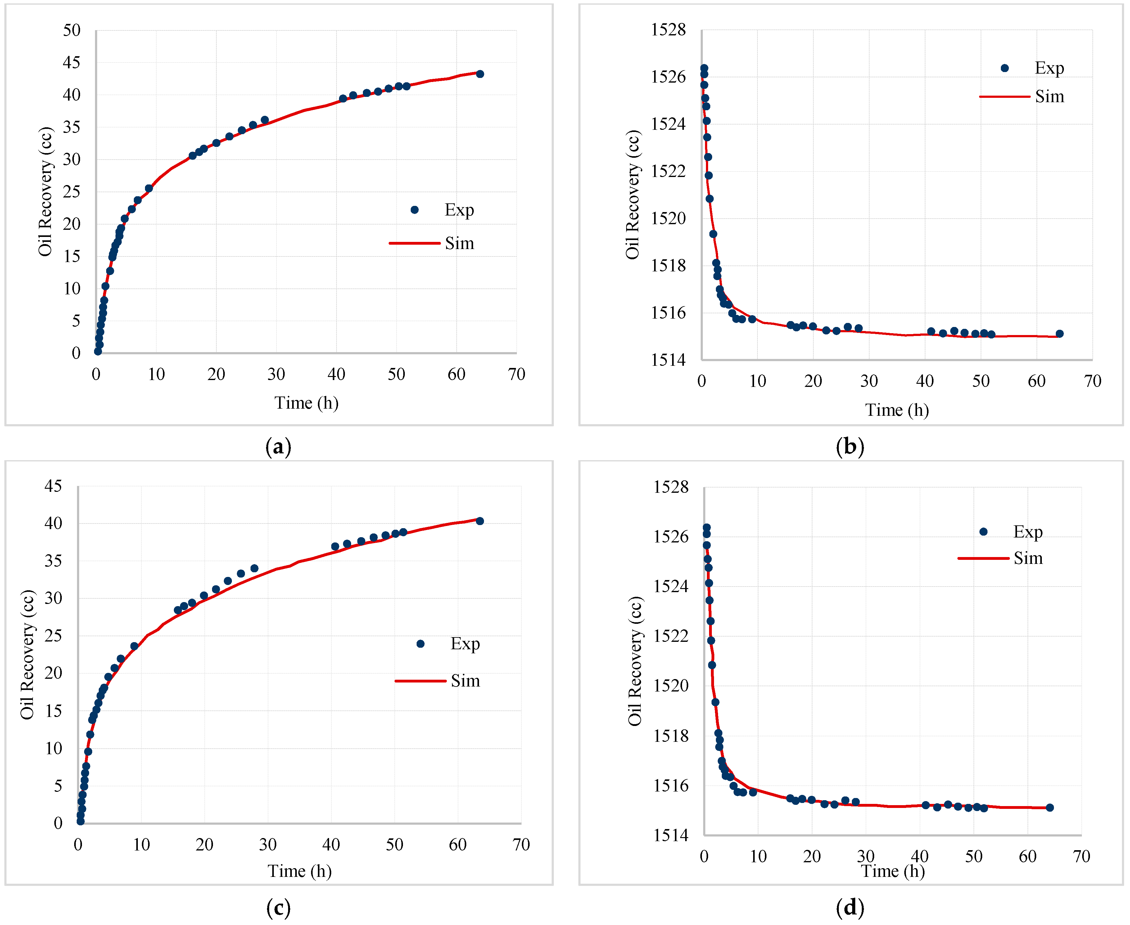 how to build relative permeability curves from displacement test data