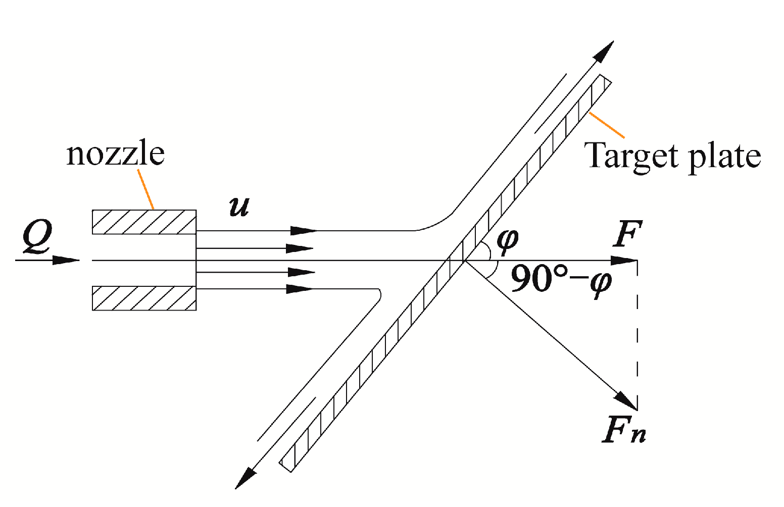 impact of water jet Experiment 4 impact of a jet purpose the purpose of this experiment is to demonstrate and verify the integral momentum equation the force generated by a jet of water deflected by an impact.