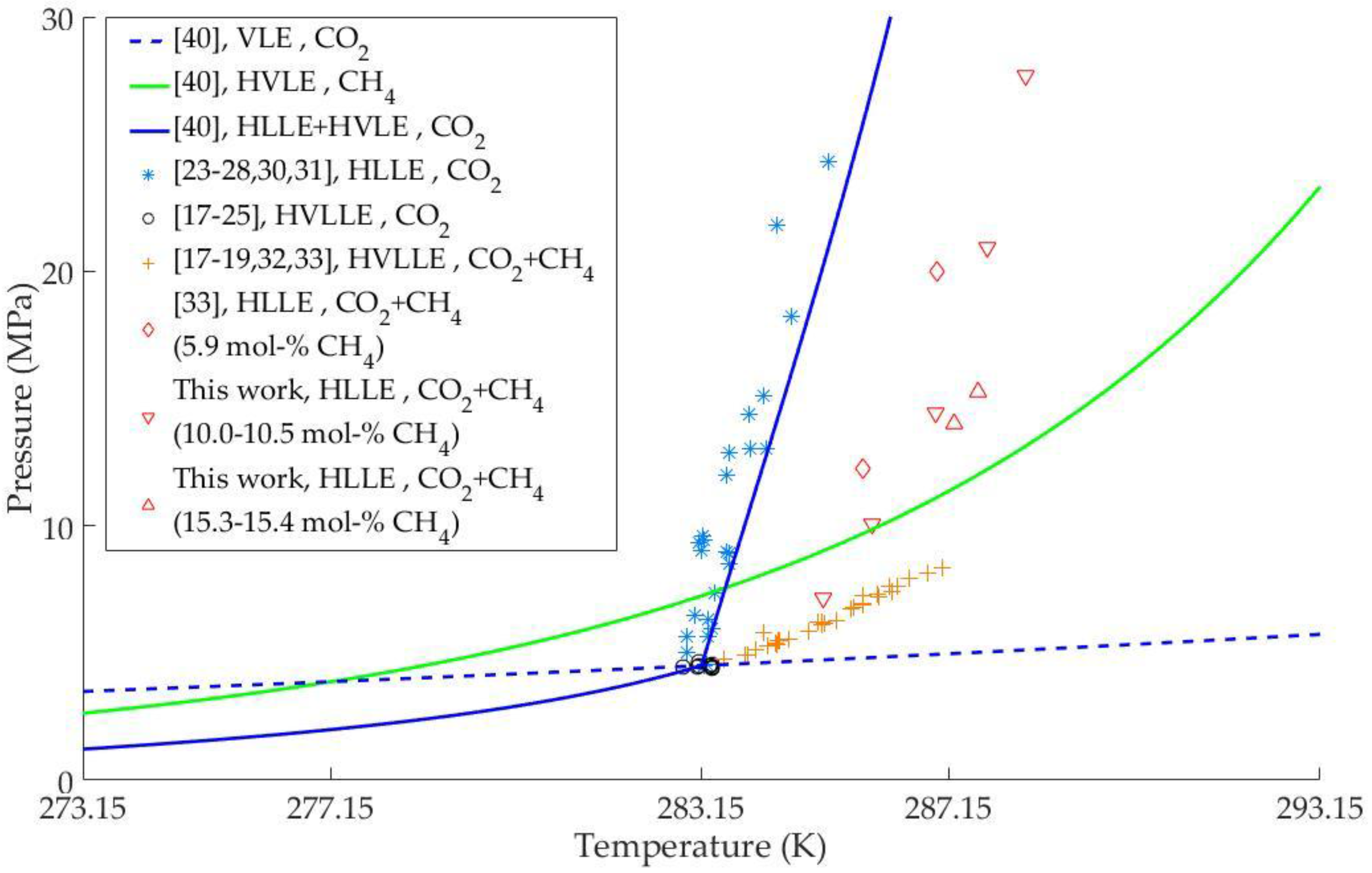 Energies free full text phase equilibria of the ch4 co2 binary no pooptronica
