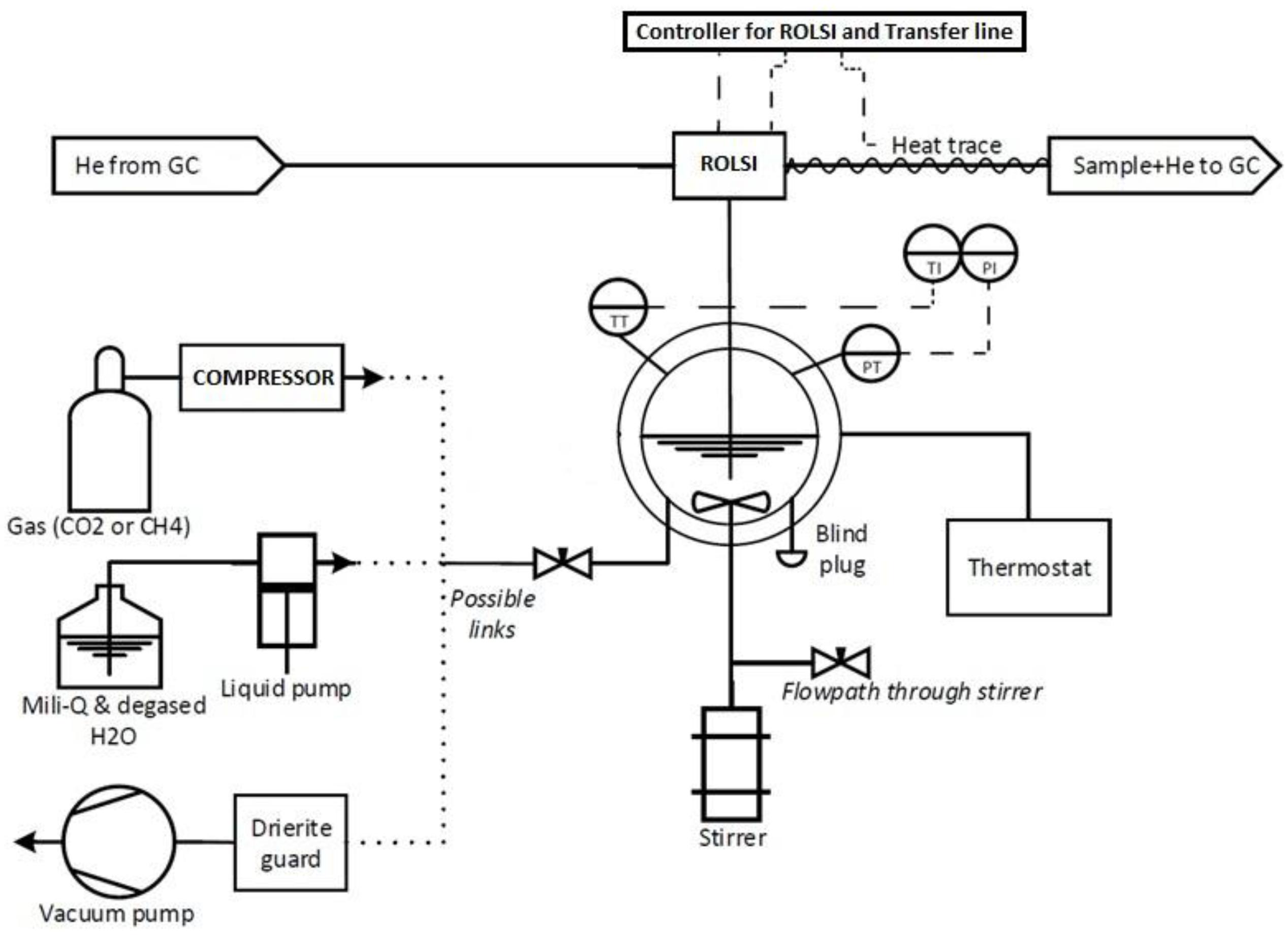 hydrate de méthane spe physique