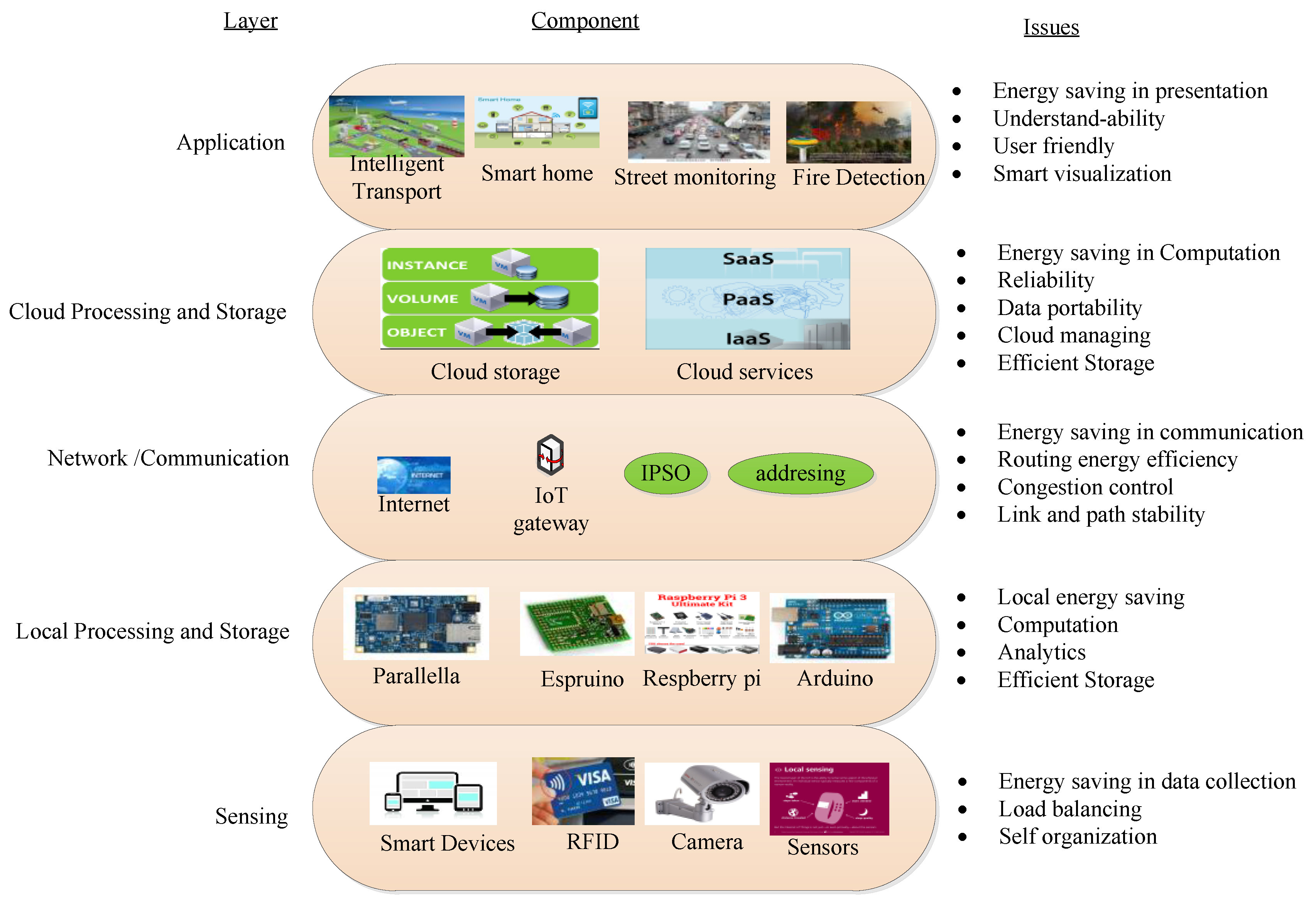 Appliance Recycling | Energy Optimization