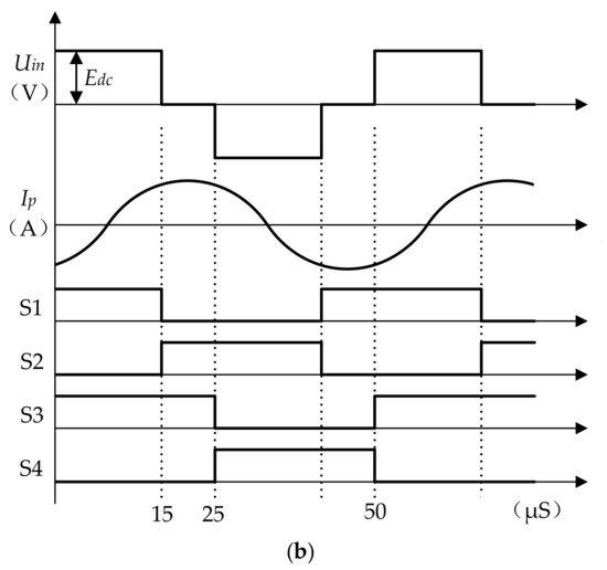 Energies Special Issue Wireless Power Transfer And Energy