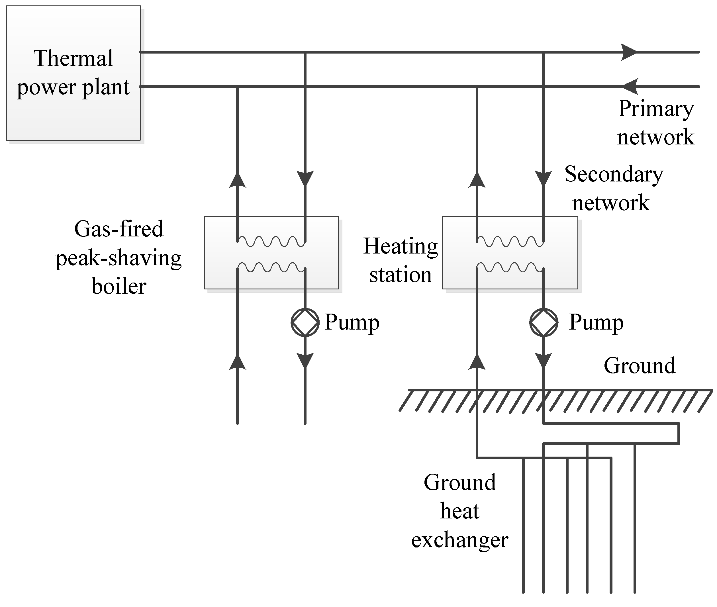 Energies Free Full Text Environmental And Economic Benefit Power Plant Boiler Schematic 10 02090 G002