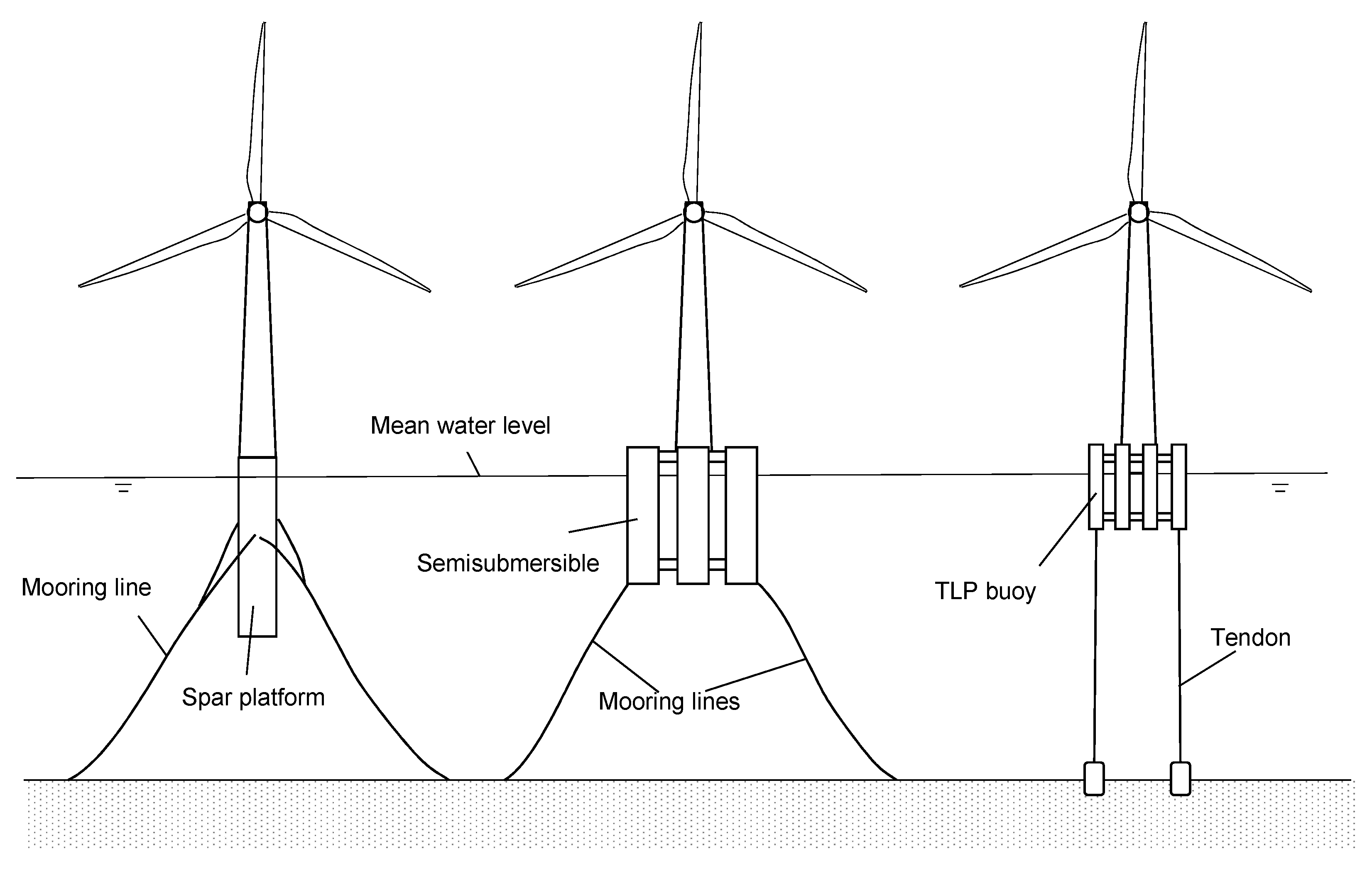 wind generator car alternator wiring