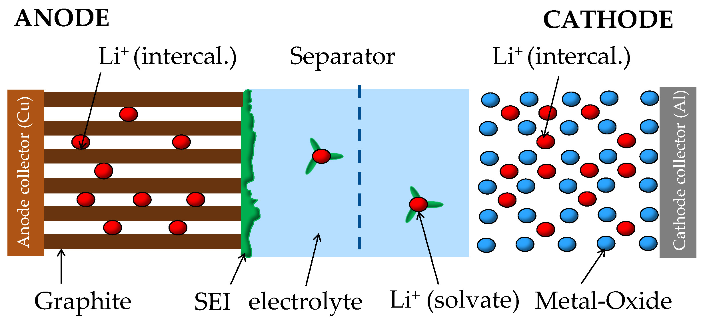 Energies | Free Full-Text | Lithium-Ion Battery Storage for