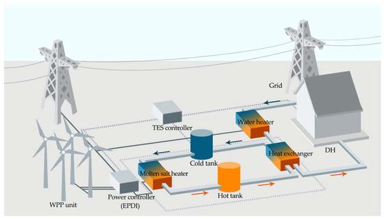 smart grid lab ntnu