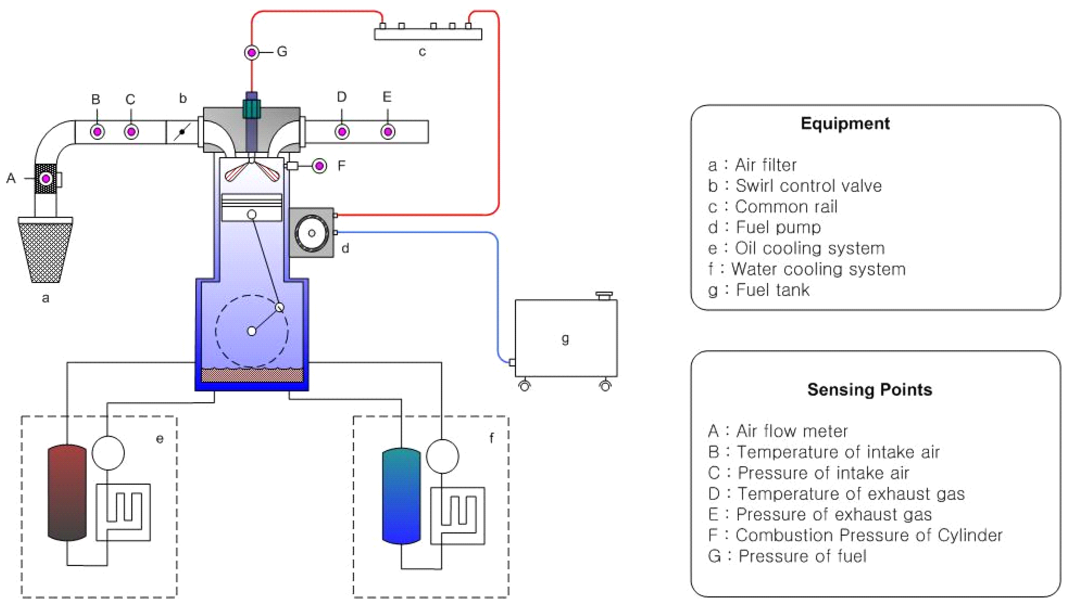 Energies Free Full Text Emission Characteristics For A Exhaust System Diagram Related Keywords Suggestions No