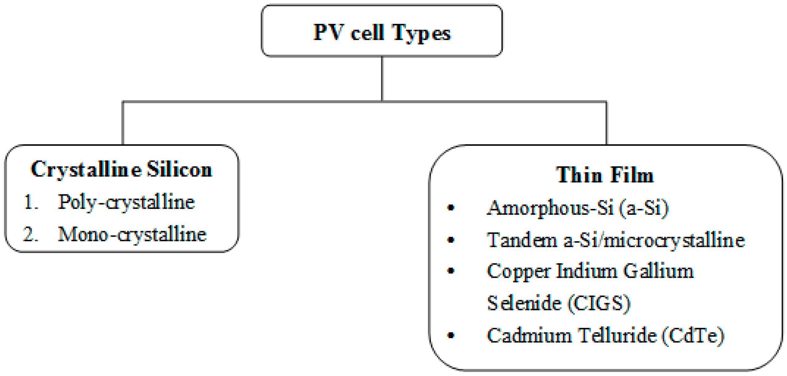 Types Of Pv Cells Pdf