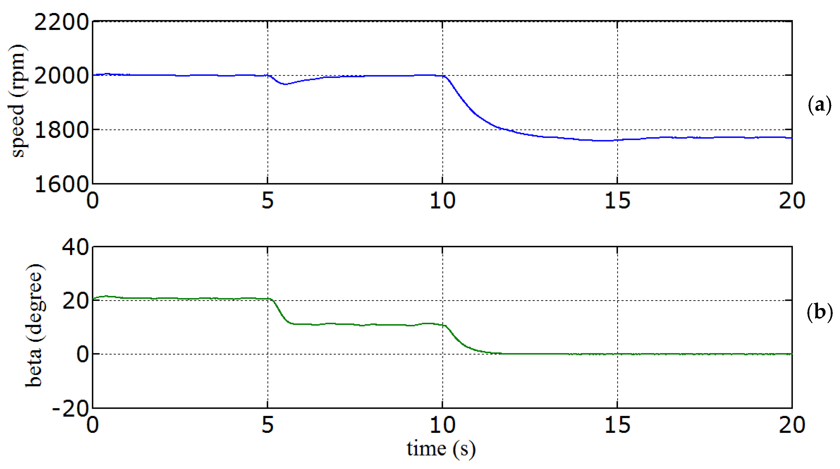 constant speed variable pitch wind turbine An overview of the variable-speed wind turbine control strategy simulation results during sudden changes in wind speed for a 2mw pitch controlled variable -.