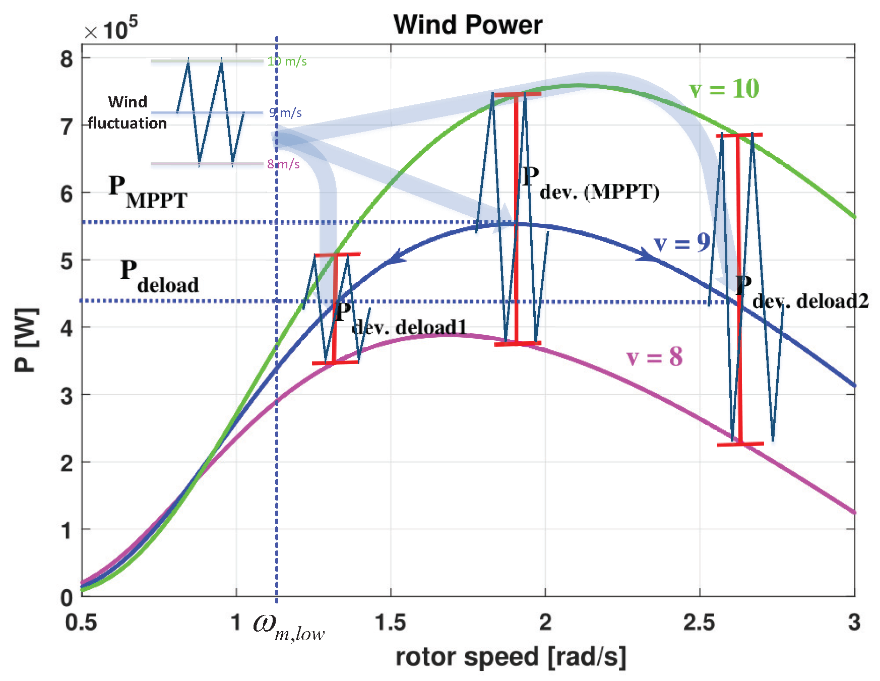 Energies Free Full Text Coordinated Control Of Wind Turbine And Power Diagram No